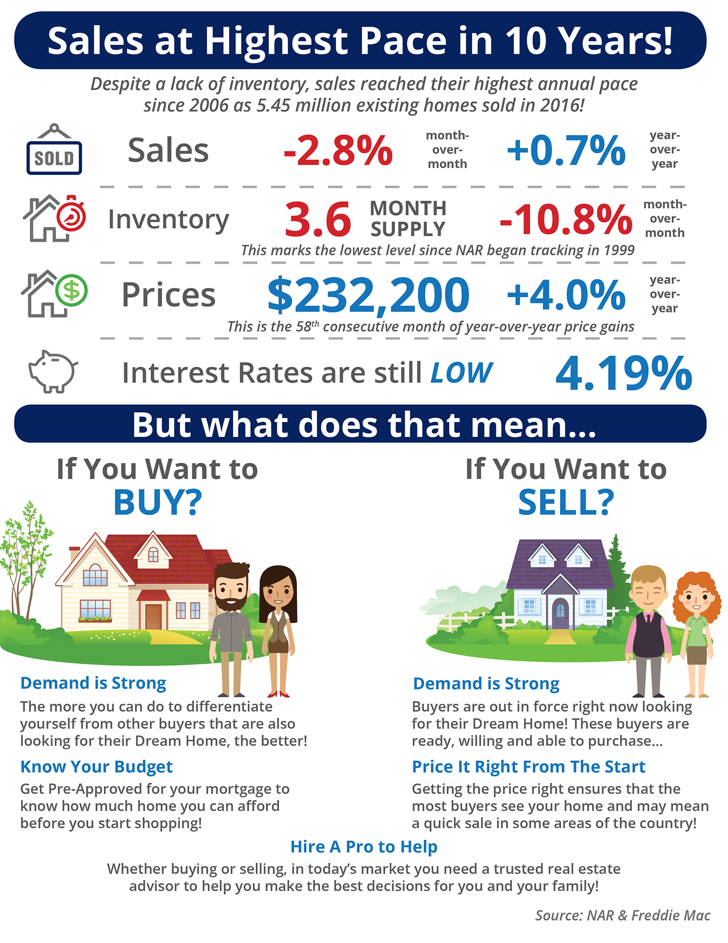 Sales at Highest Pace in 10 Years! [INFOGRAPHIC] | Bridge Builders