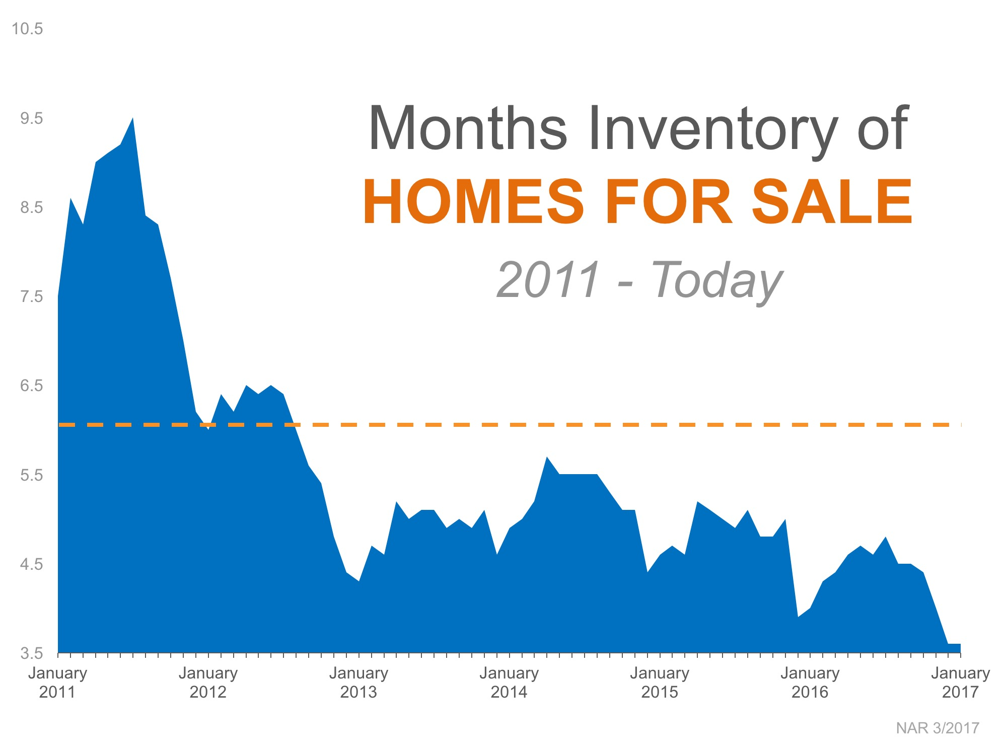 A Tale of Two Markets: Inventory Mismatch Paints a More Detailed Picture | Bridge Builders