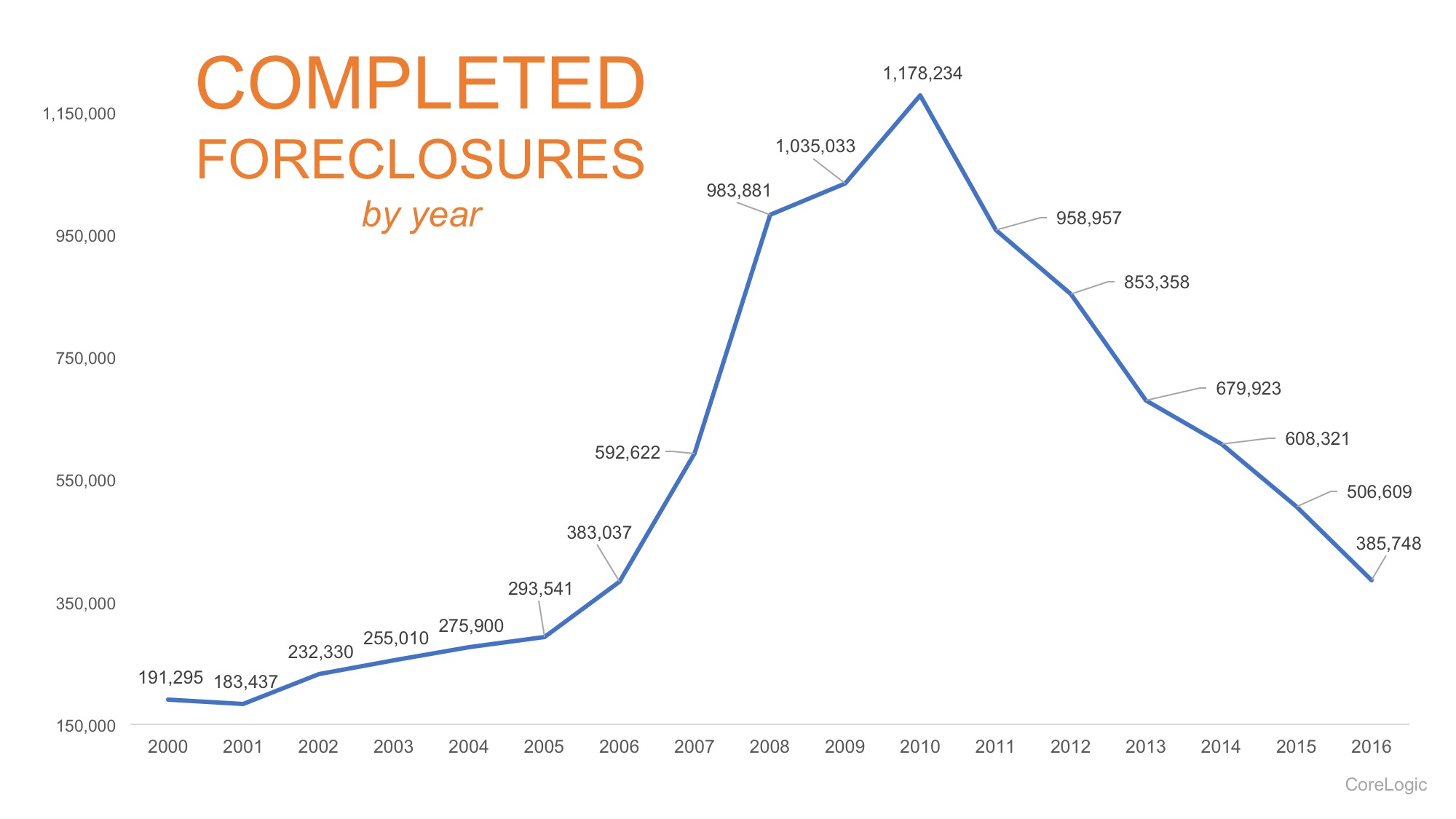 The Foreclosure Crisis: 10 Years Later | Bridge Builders