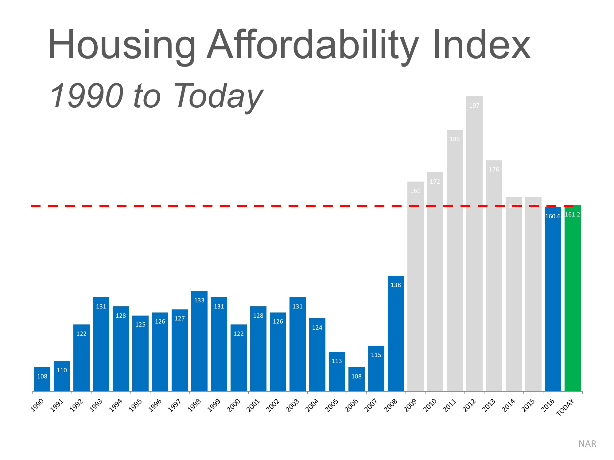 The 'REAL' News about Housing Affordability | Bridge Builders