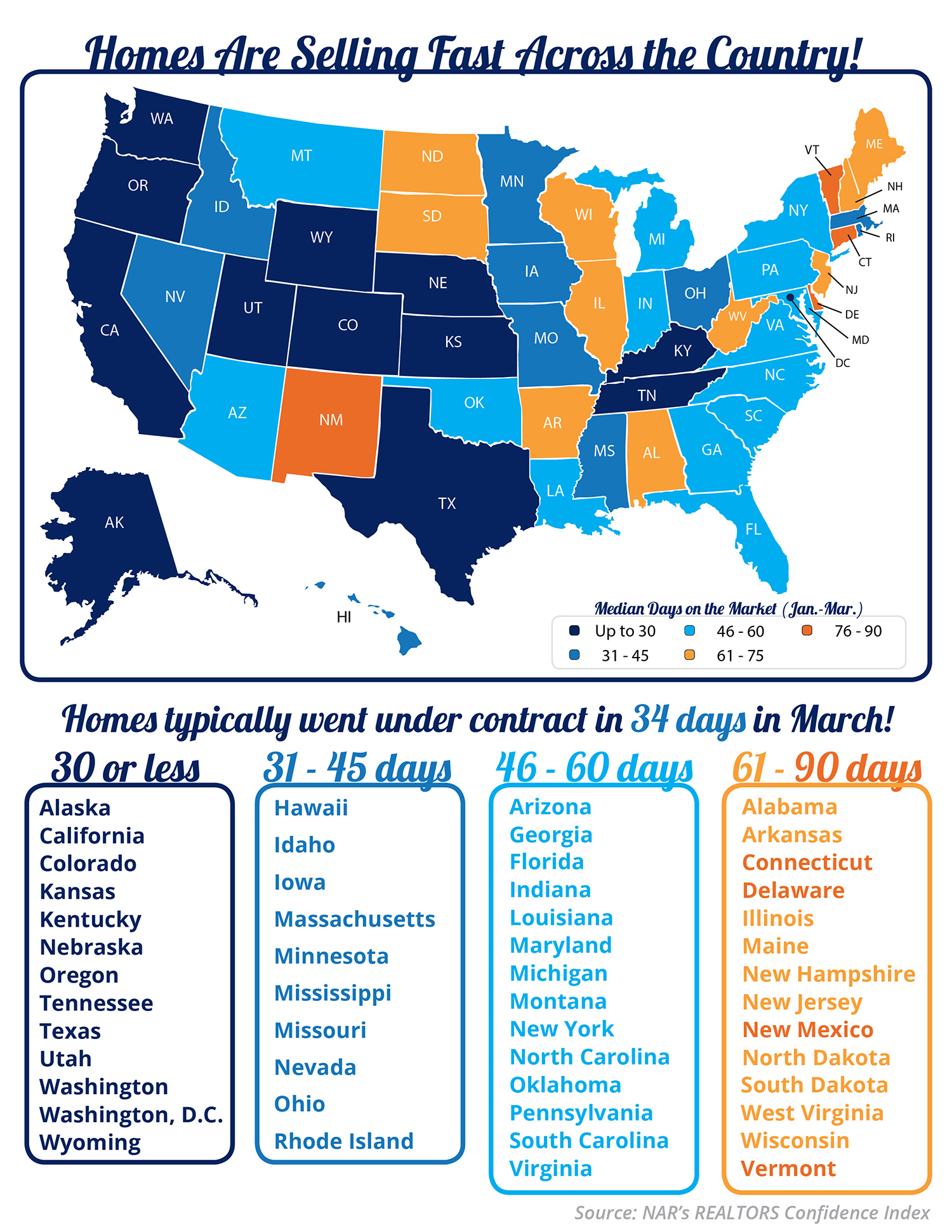 Homes are Selling Fast Across the Country [INFOGRAPHIC] | Bridge Builders