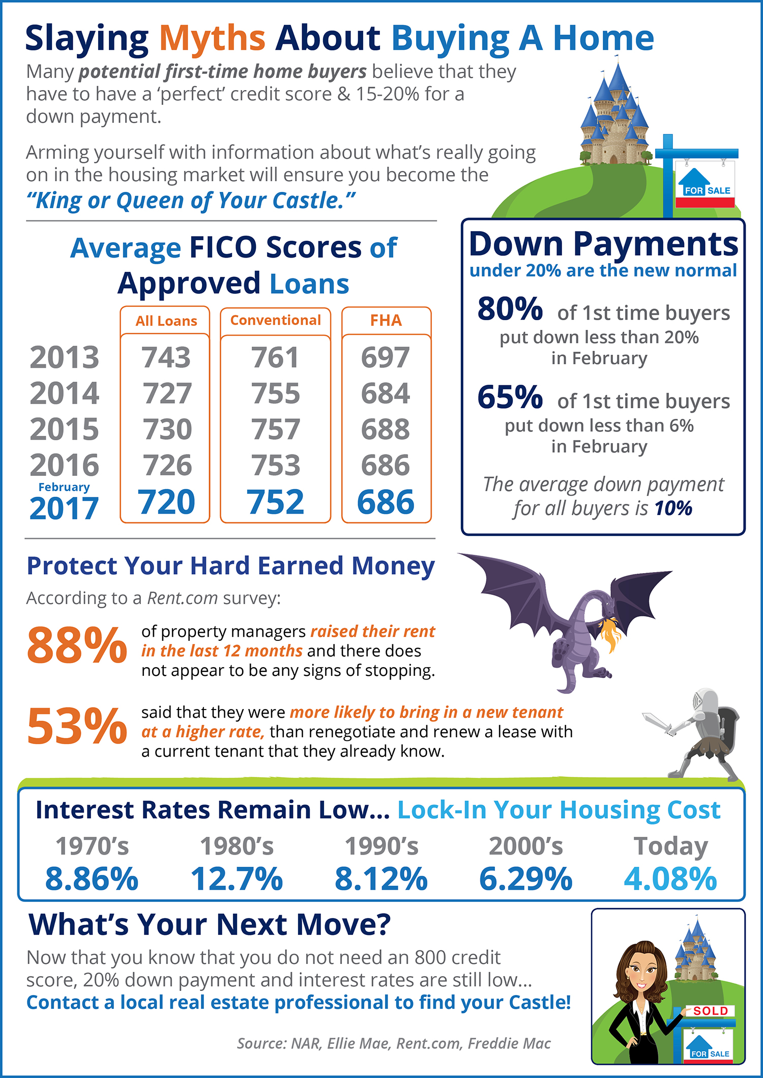 Slaying Home Buying Myths [INFOGRAPHIC] | Bridge Builders