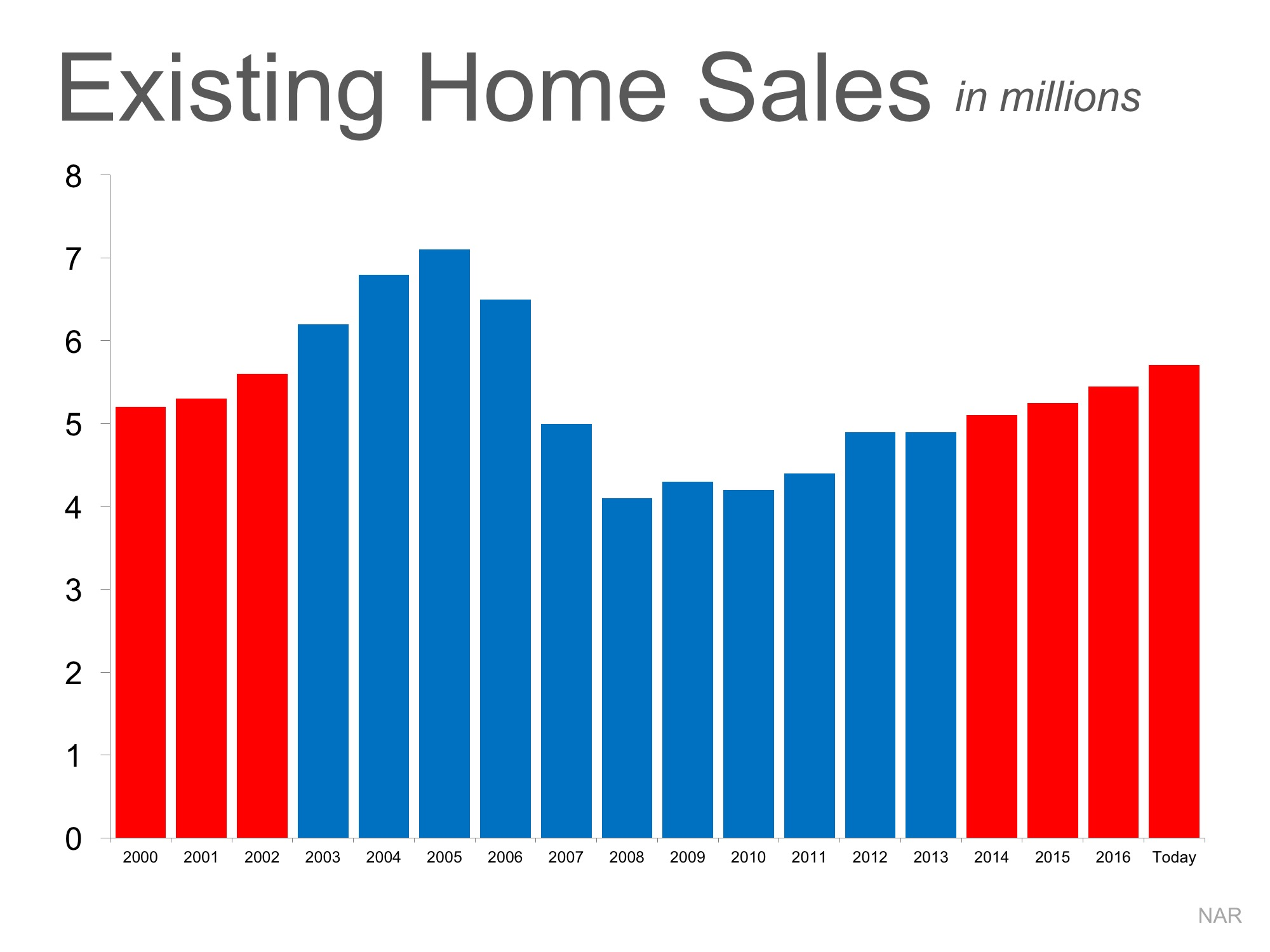 Is the Current Pace of Home Sales Maintainable? | Bridge Builders