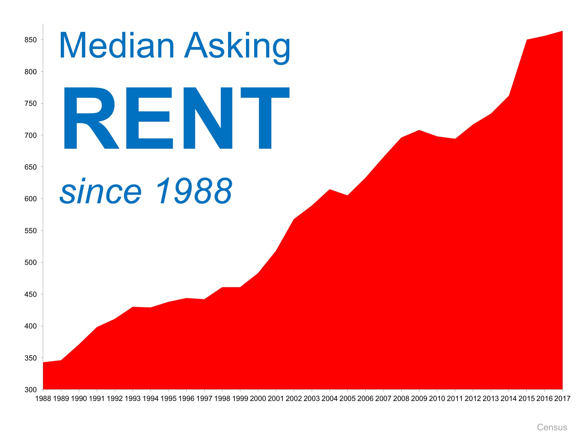 Is Now a Good Time to Rent? | Bridge Builders