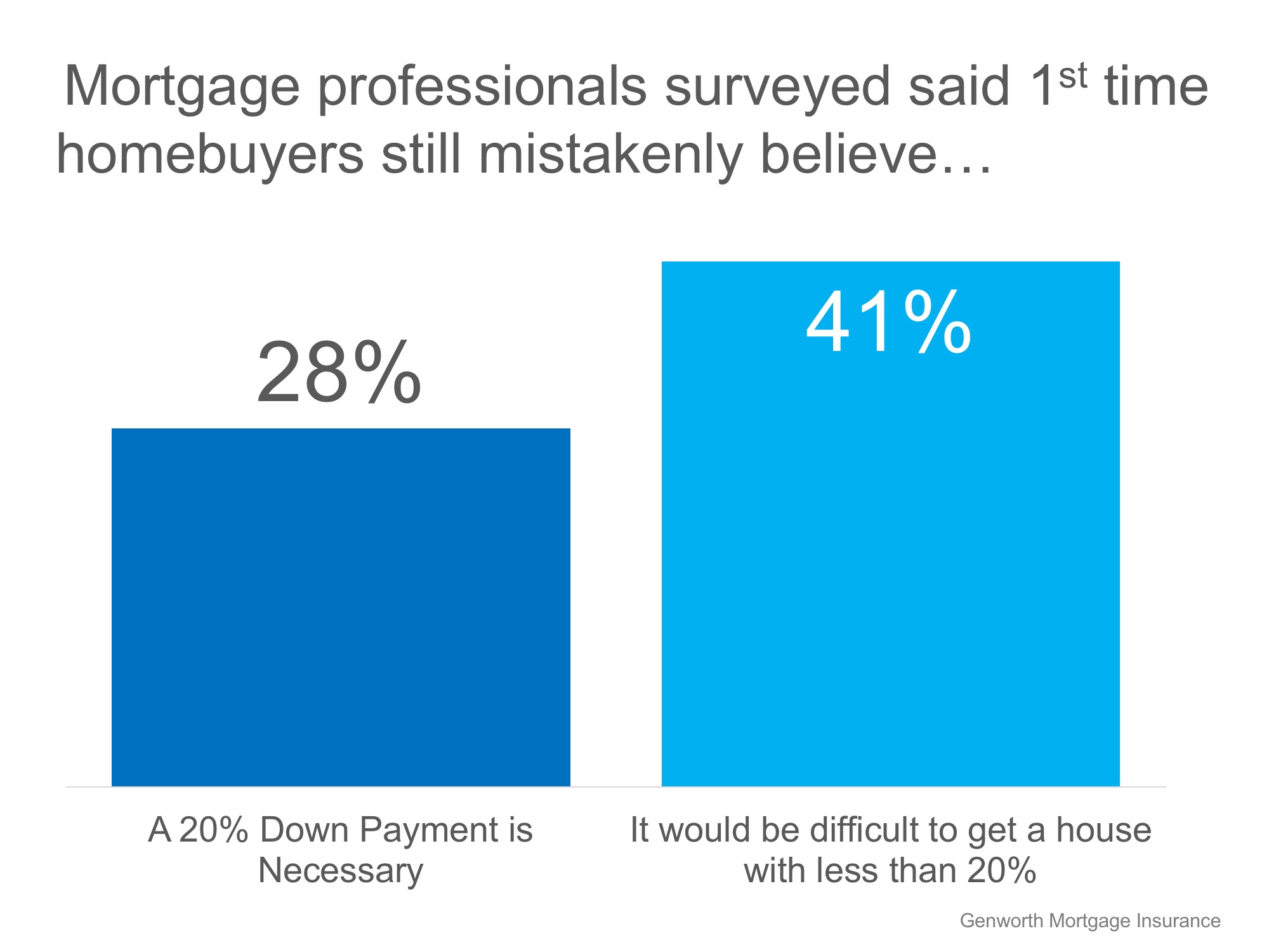 69% of Buyers are Wrong About Down Payment Needs | Bridge Builders