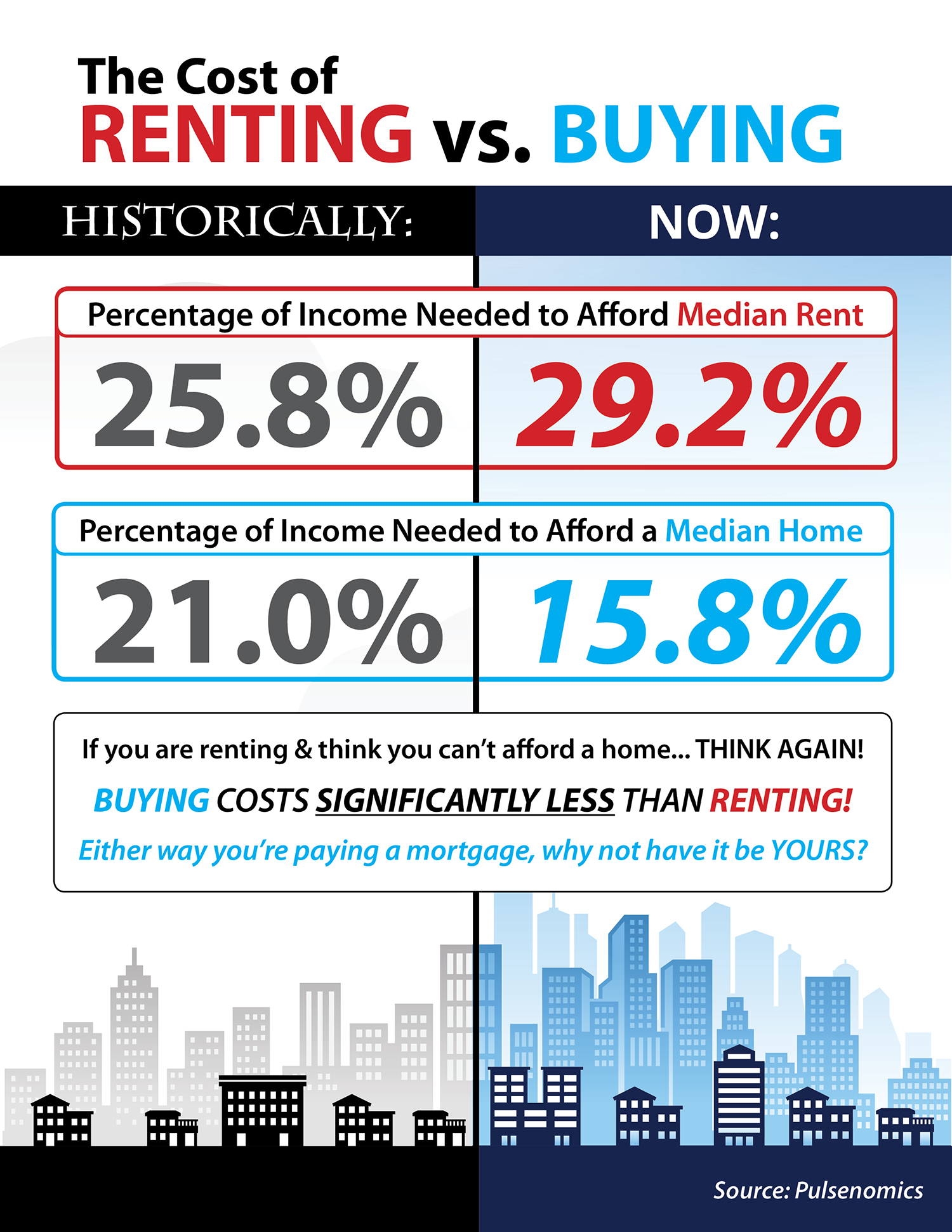 The Cost of Renting vs. Buying in the US [INFOGRAPHIC] | Bridge Builders