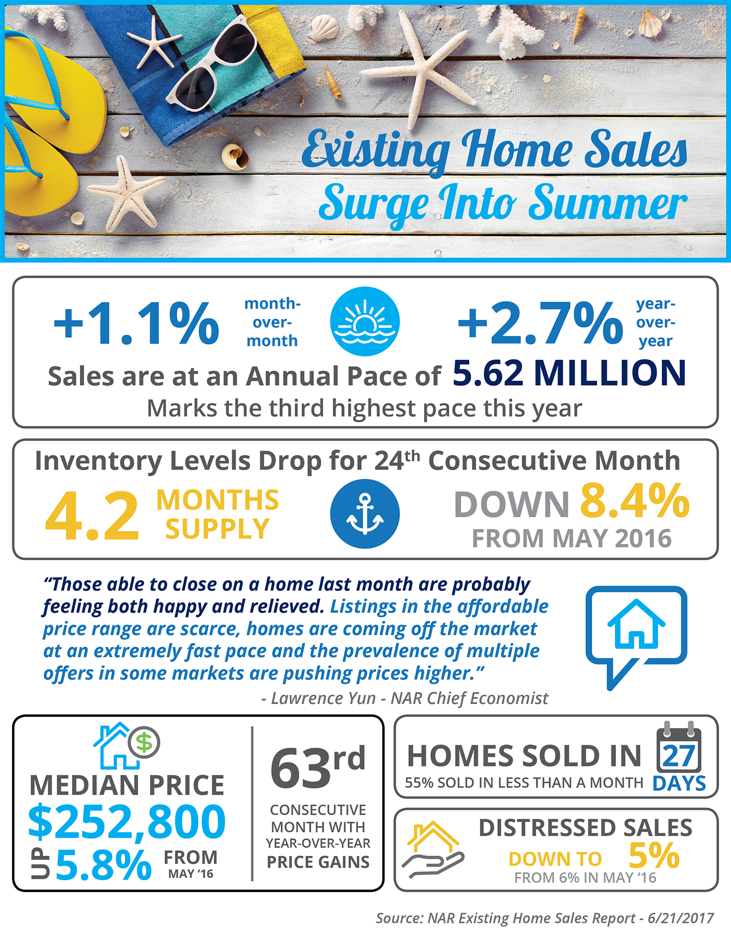 Existing Home Sales Surge into Summer [INFOGRAPHIC] | Bridge Builders