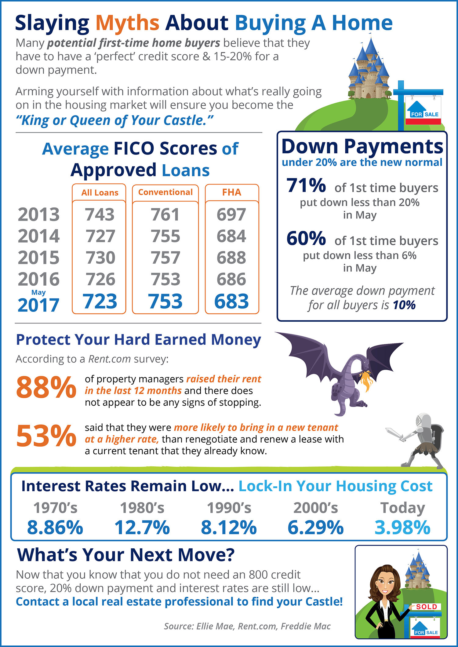Bridge builders home buying myths slayed infographic Questions when buying a house