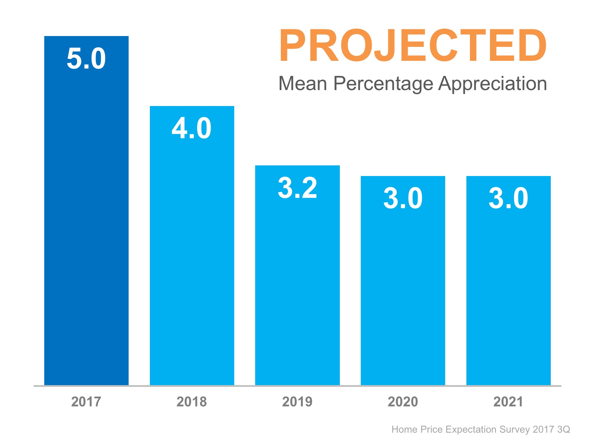 Where Are the Home Prices Heading in The Next 5 Years? | Bridge Builders