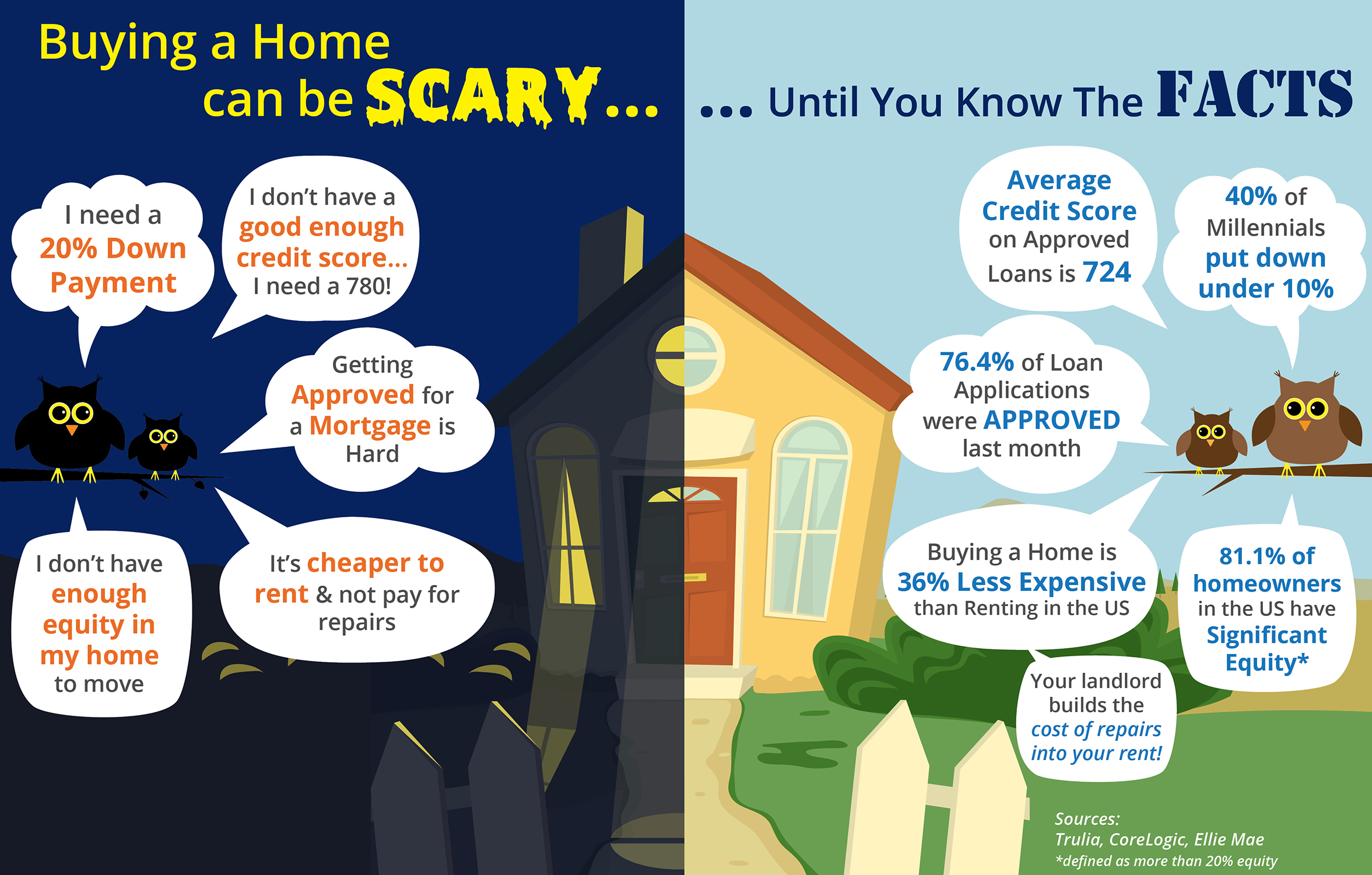 Buying a Home Can Be Scary... Unless You Know the Facts [INFOGRAPHIC] | Bridge Builders