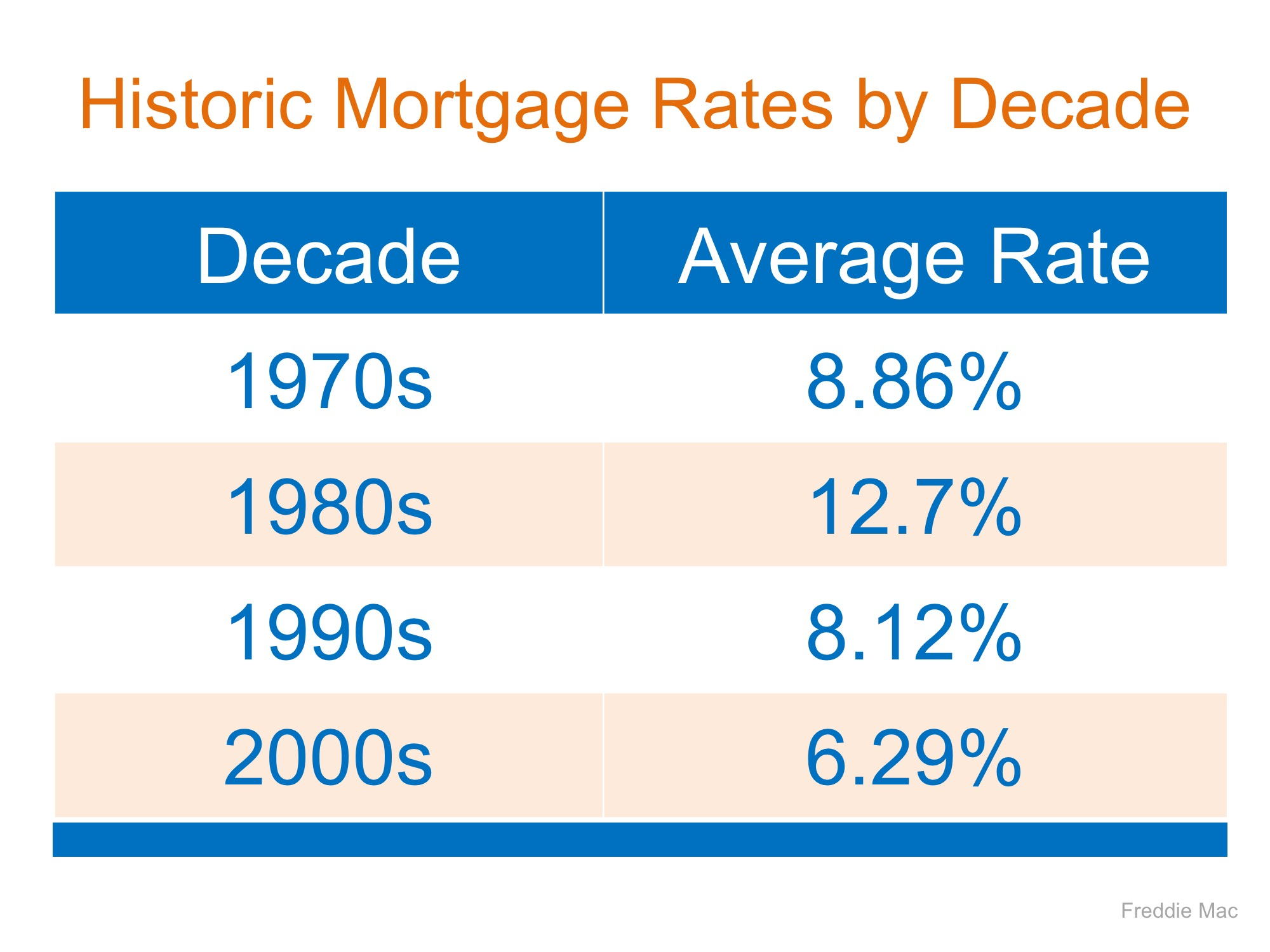 Mortgage Interest Rates Are Going Up… Should I Wait to Buy? | Bridge Builders