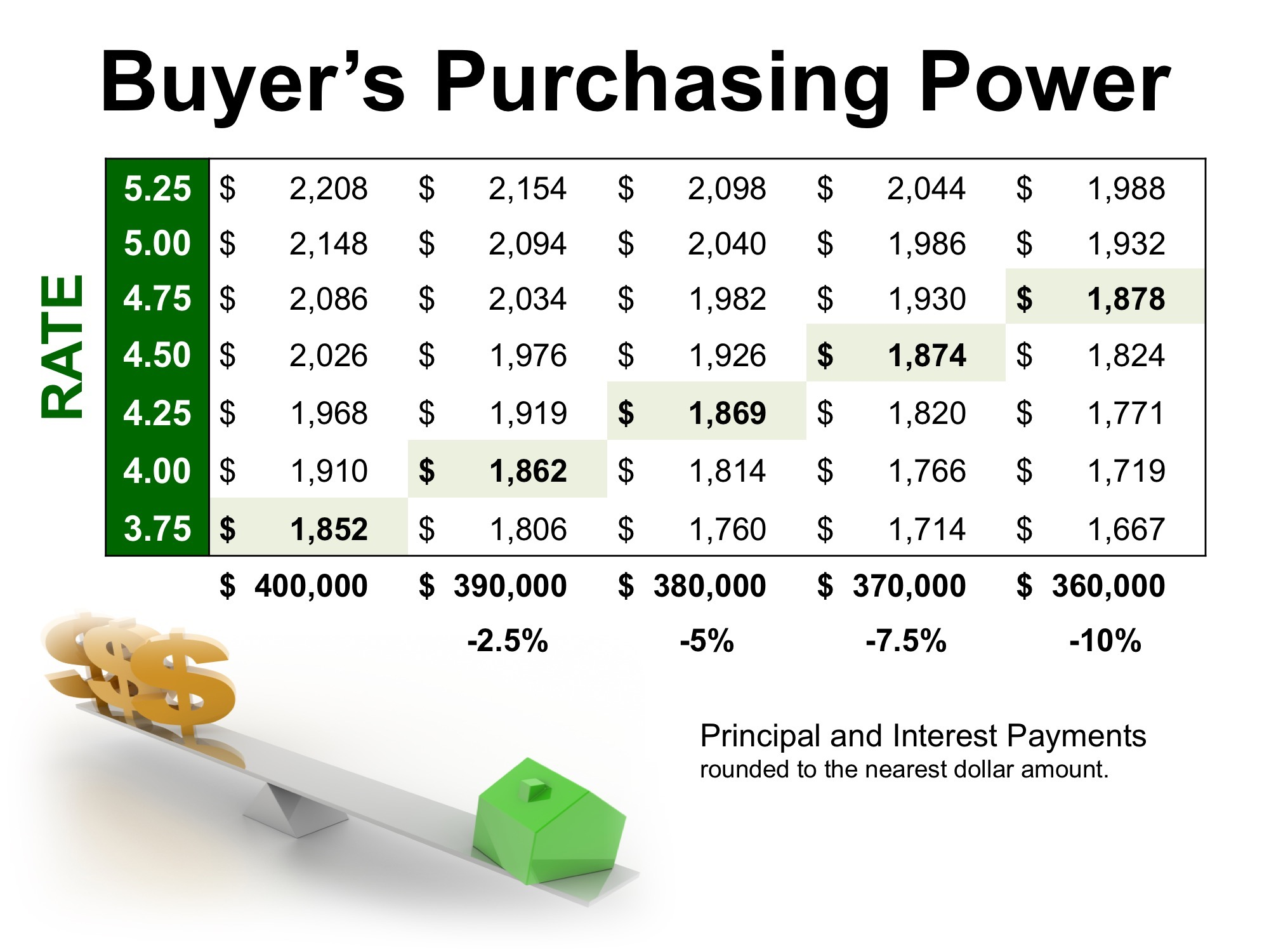 Low Interest Rates Have a High Impact on Your Purchasing Power | Bridge Builders