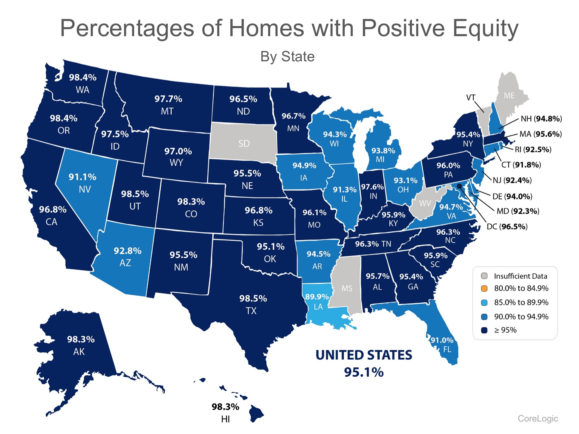 712,000 Homes in the US Regained Equity in the Past 12 Months! | Bridge Builders