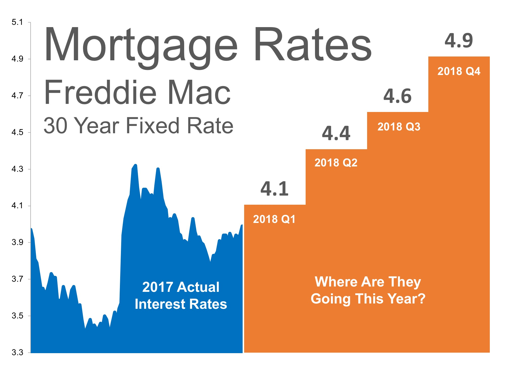 Where Are Interest Rates Headed? | Bridge Builders