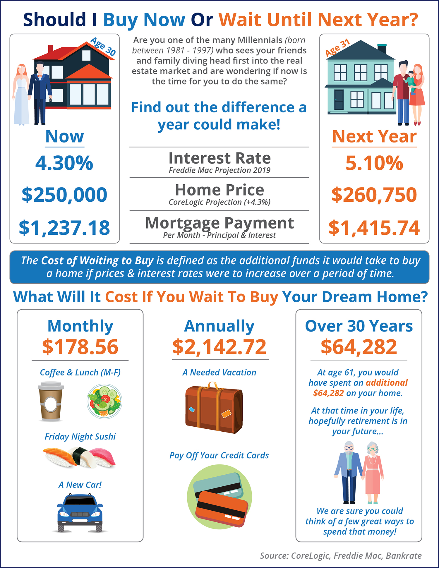 Should I Wait until next Year to Buy? Or Buy Now? [INFOGRAPHIC] | Bridge Builders