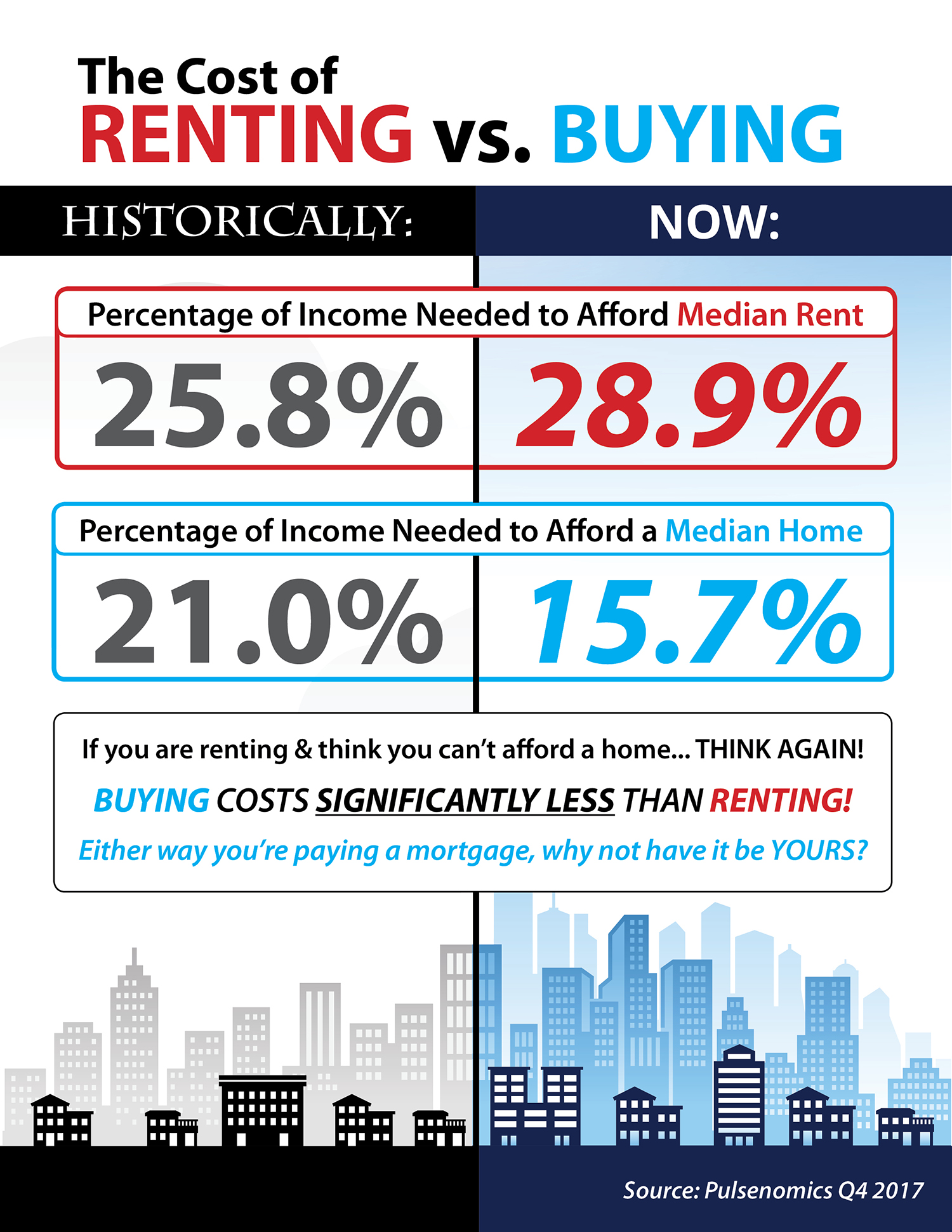 The Cost of Renting vs. Buying Today [INFOGRAPHIC] | Bridge Builders