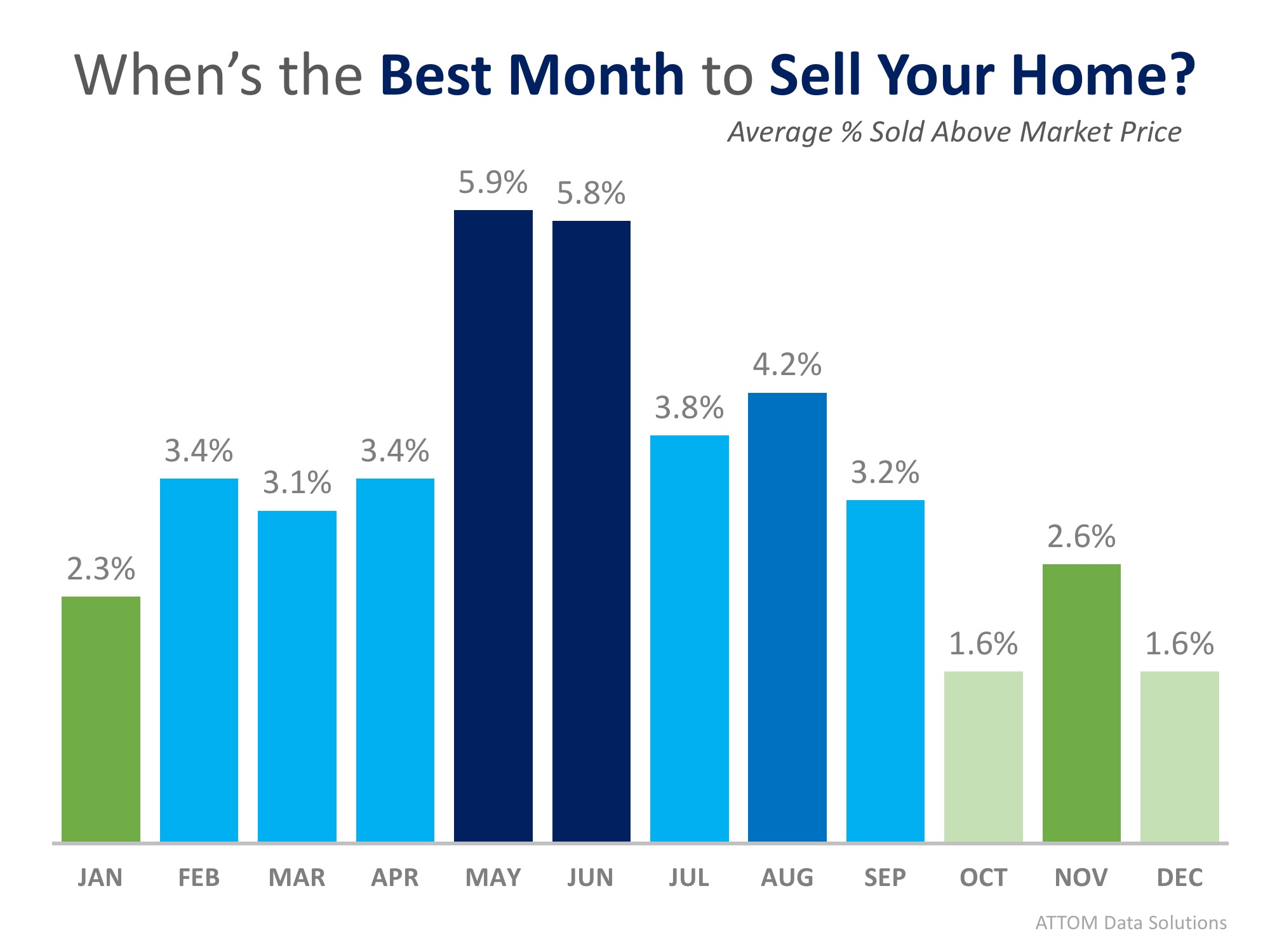 This Just In: Data Says May is the Best Month to Sell Your Home | Bridge Builders