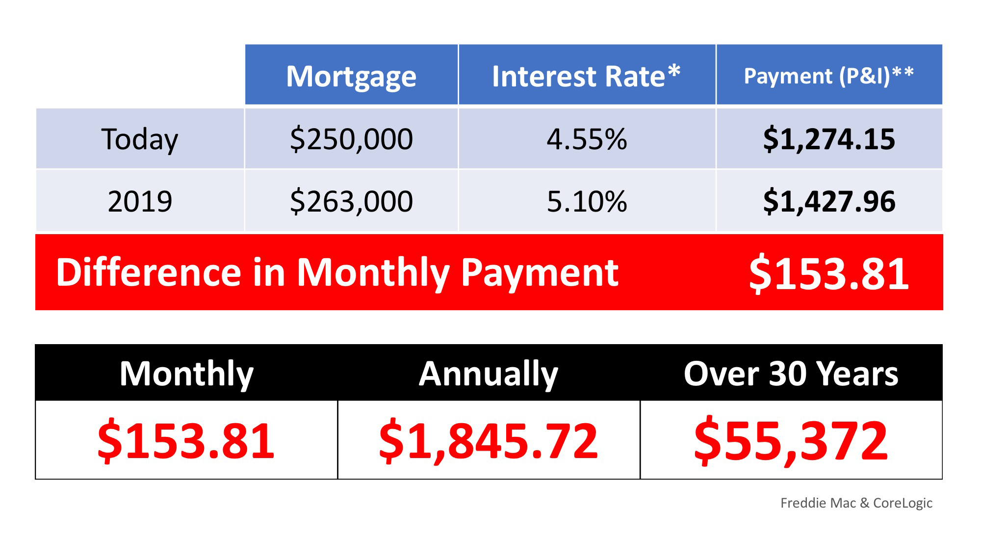 What If I Wait Until Next Year to Buy a Home? | Bridge Builders