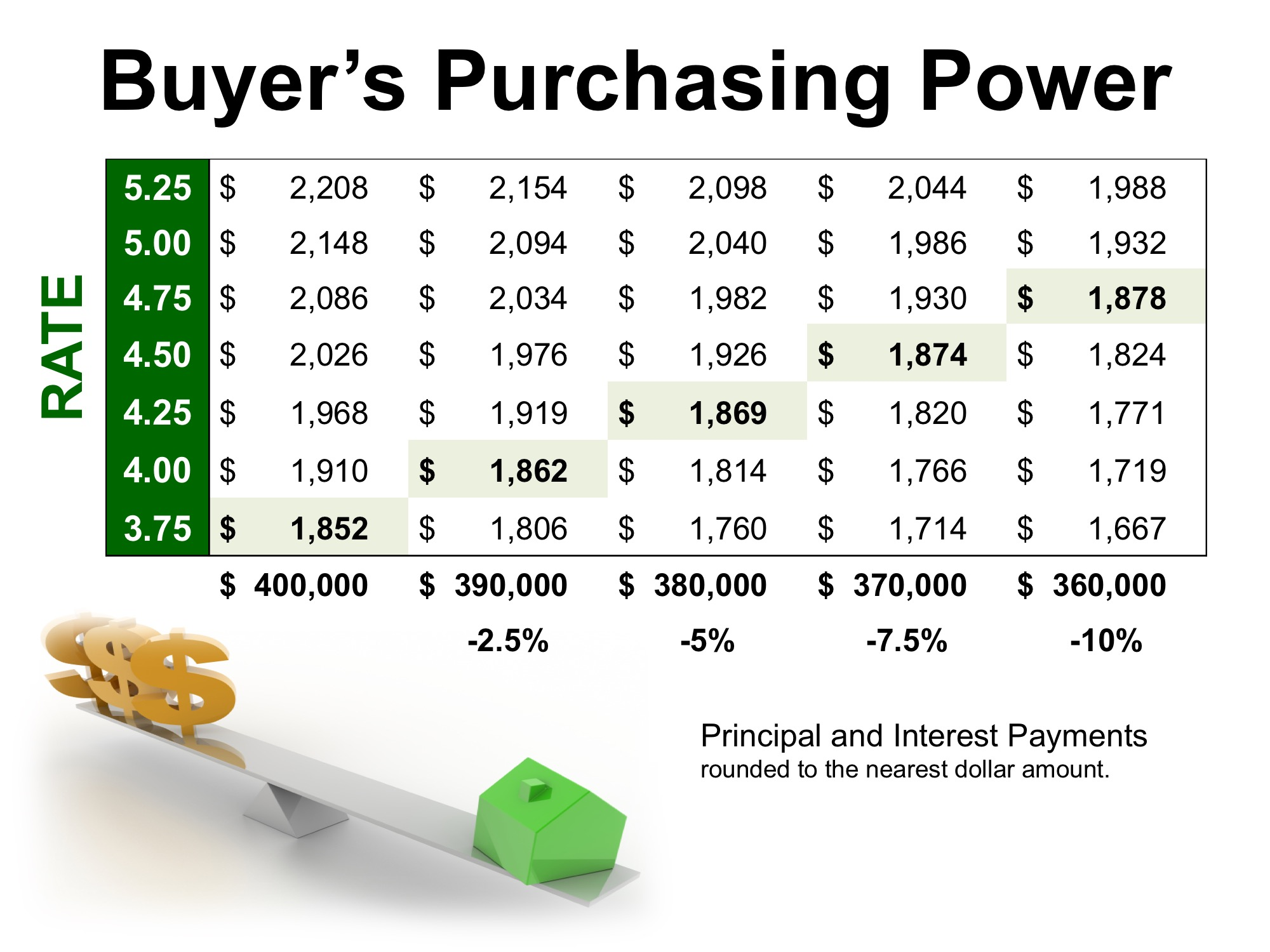 How Current Interest Rates Can Have a High Impact on Your Purchasing Power | Bridge Builders