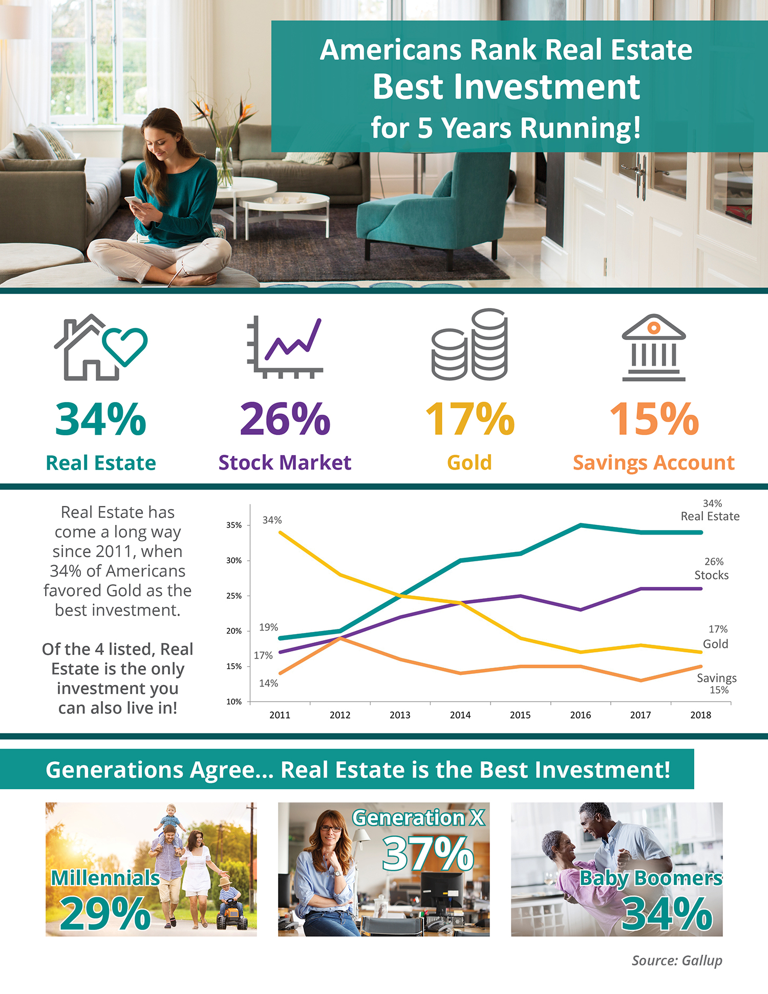 Americans Rank Real Estate Best Investment for 5 Years Running! [INFOGRAPHIC] | Bridge Builders