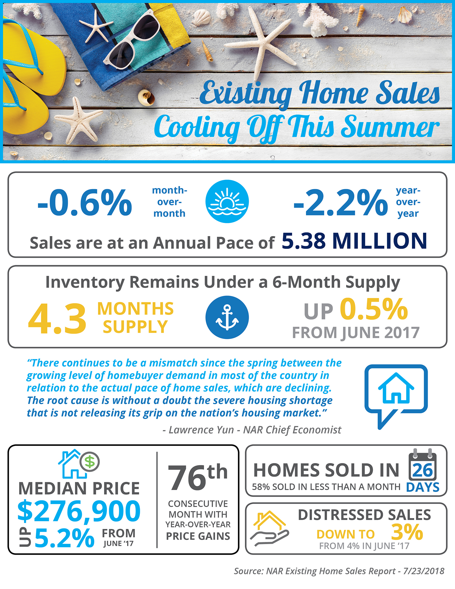 Existing Home Sales Cooling Off This Summer [INFOGRAPHIC] | Bridge Builders
