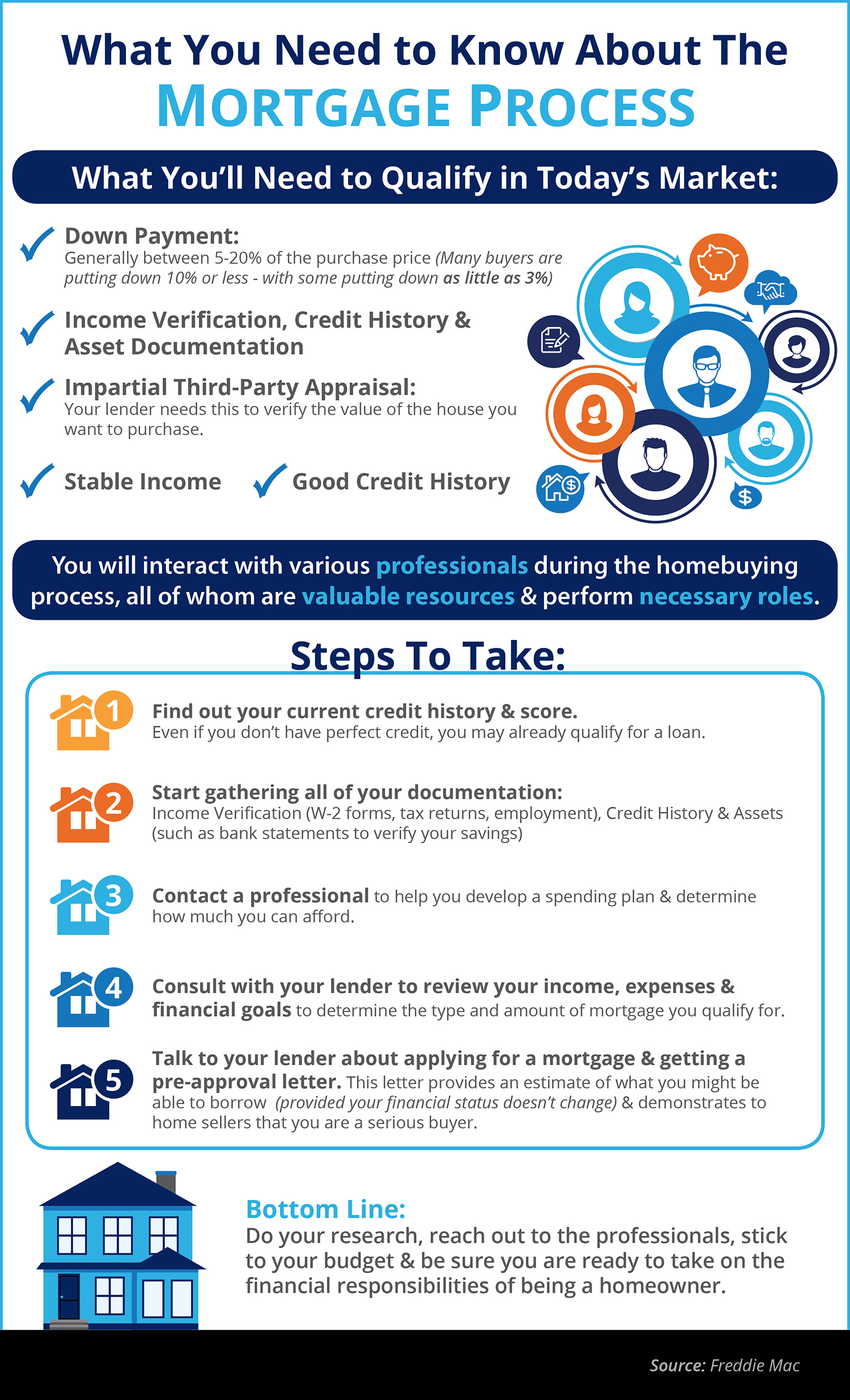 What You Need to Know About the Mortgage Process [INFOGRAPHIC] | Bridge Builders