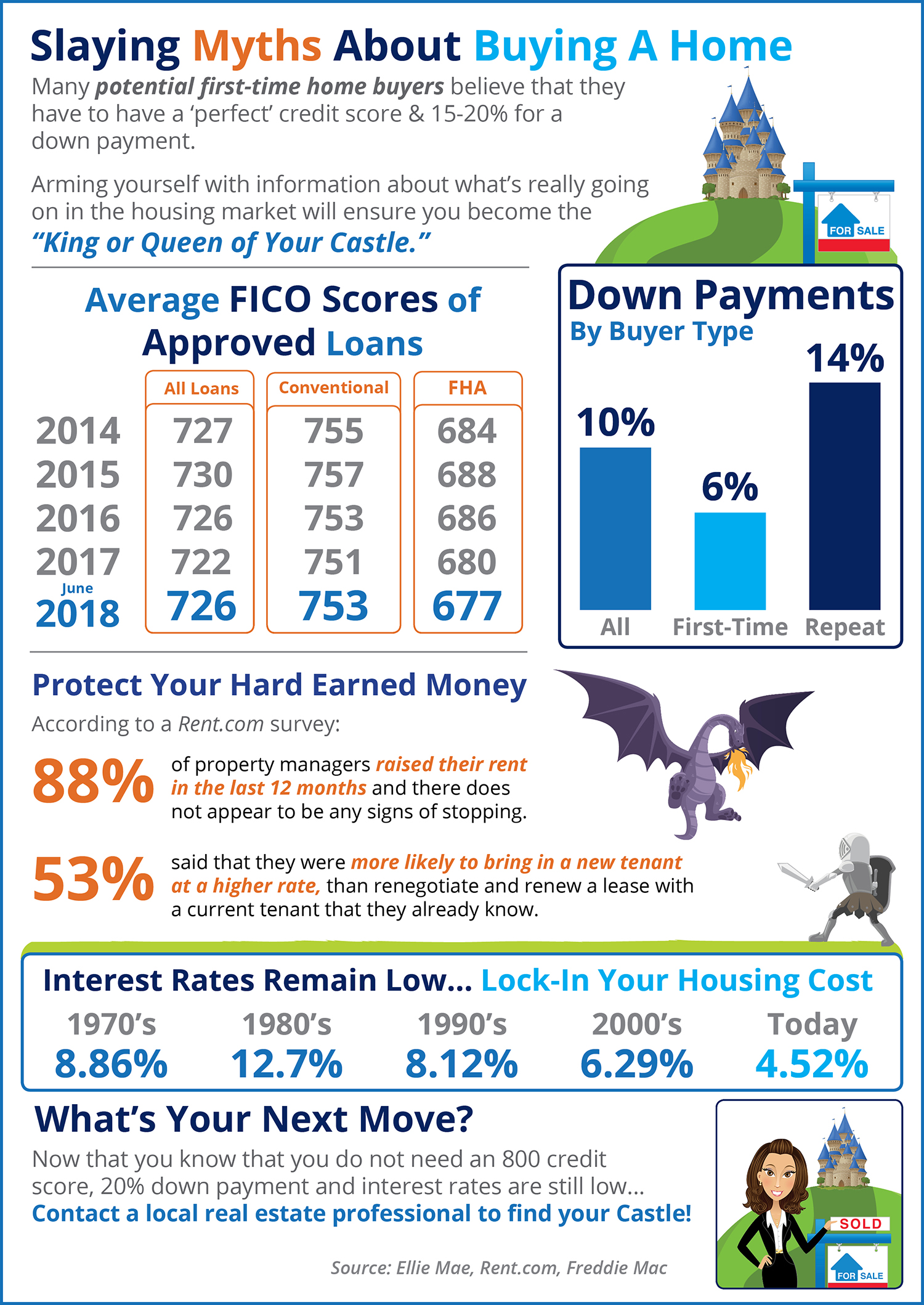 Home Buying Myths Slayed [INFOGRAPHIC] | Bridge Builders