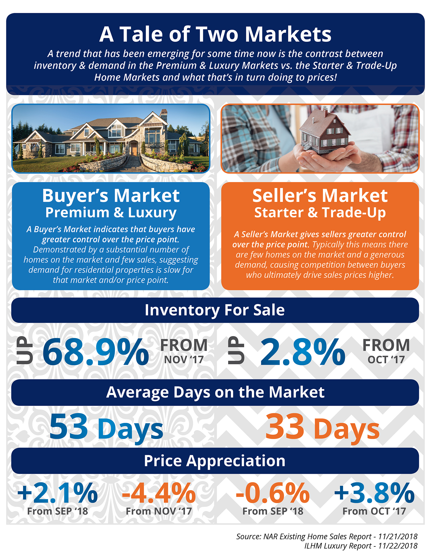 The Tale of Two Markets [INFOGRAPHIC] | Bridge Builders
