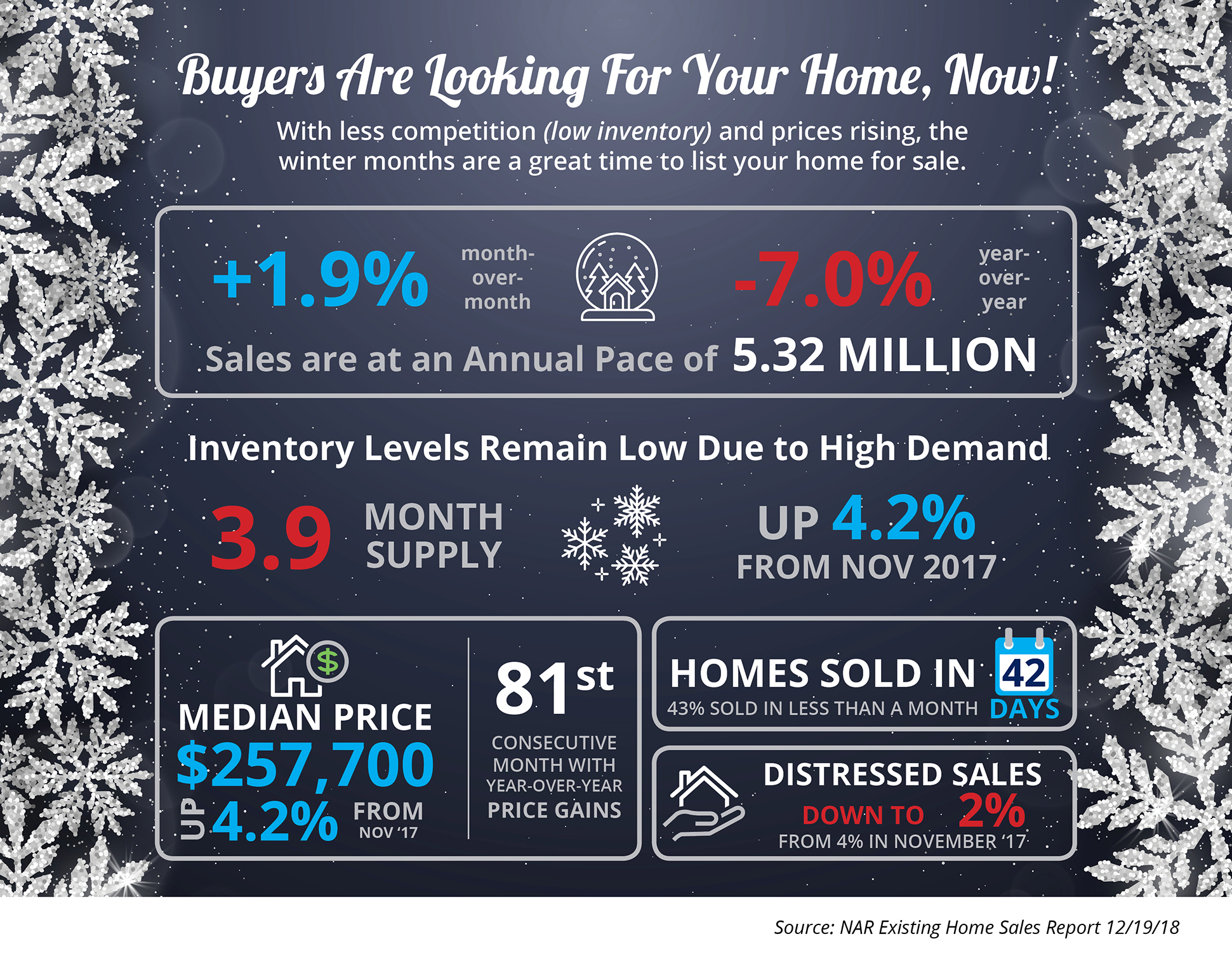 Buyers Are Looking for Your Home, Now [INFOGRAPHIC] | Bridge Builders