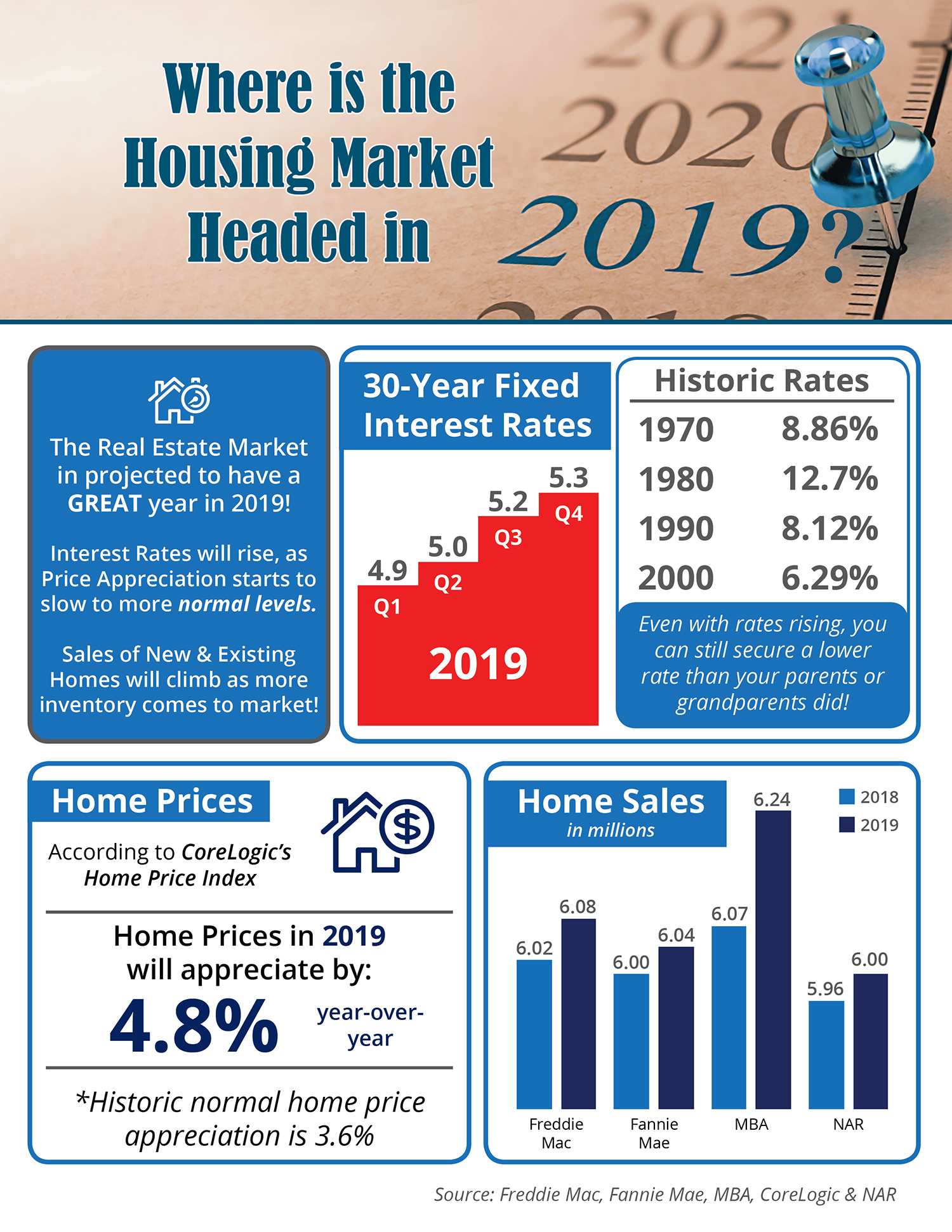 Where is the Housing Market Headed in 2019? [INFOGRAPHIC] | Bridge Builders
