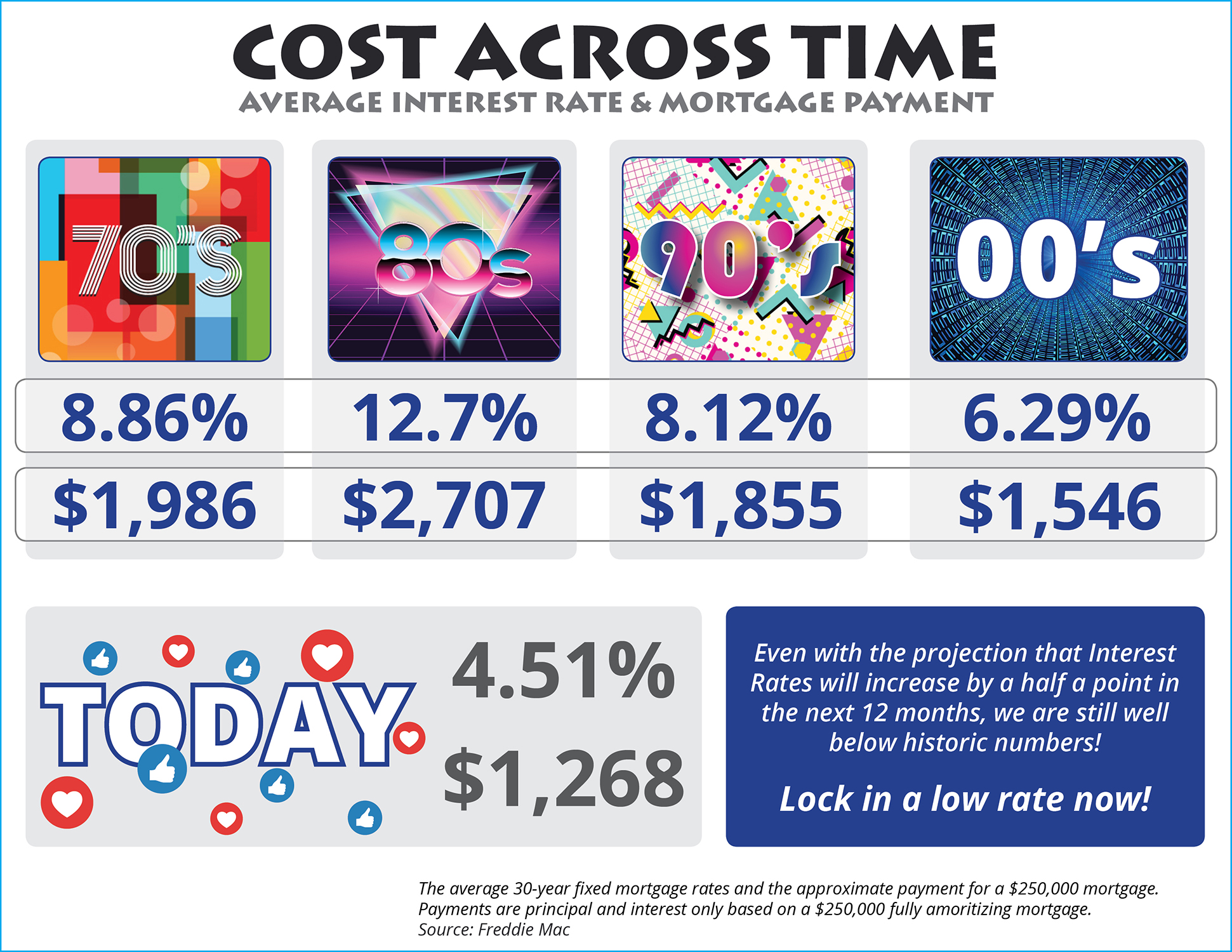 The Cost Across Time [INFOGRAPHIC] | Bridge Builders