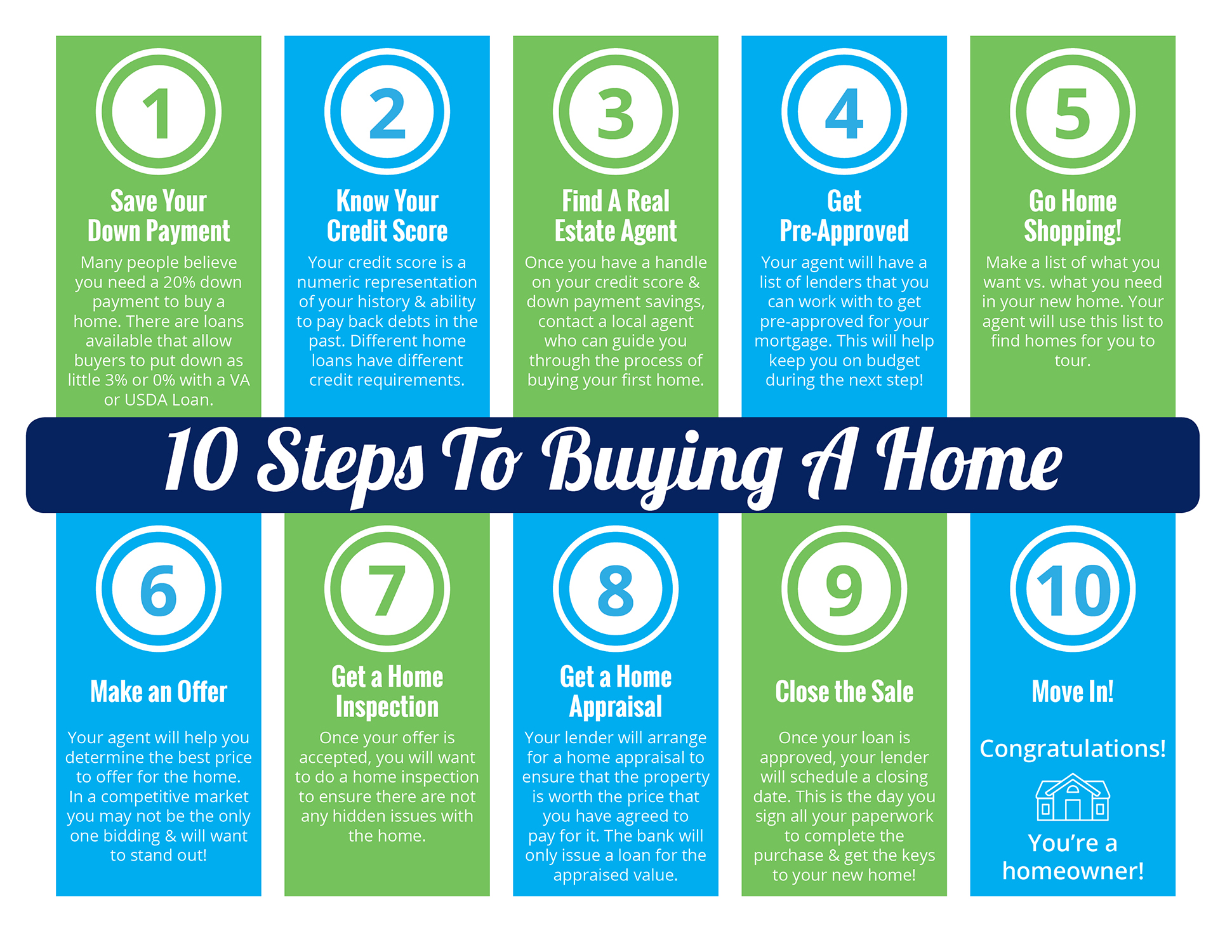 10 Steps to Buying a Home [INFOGRAPHIC] | Bridge Builders