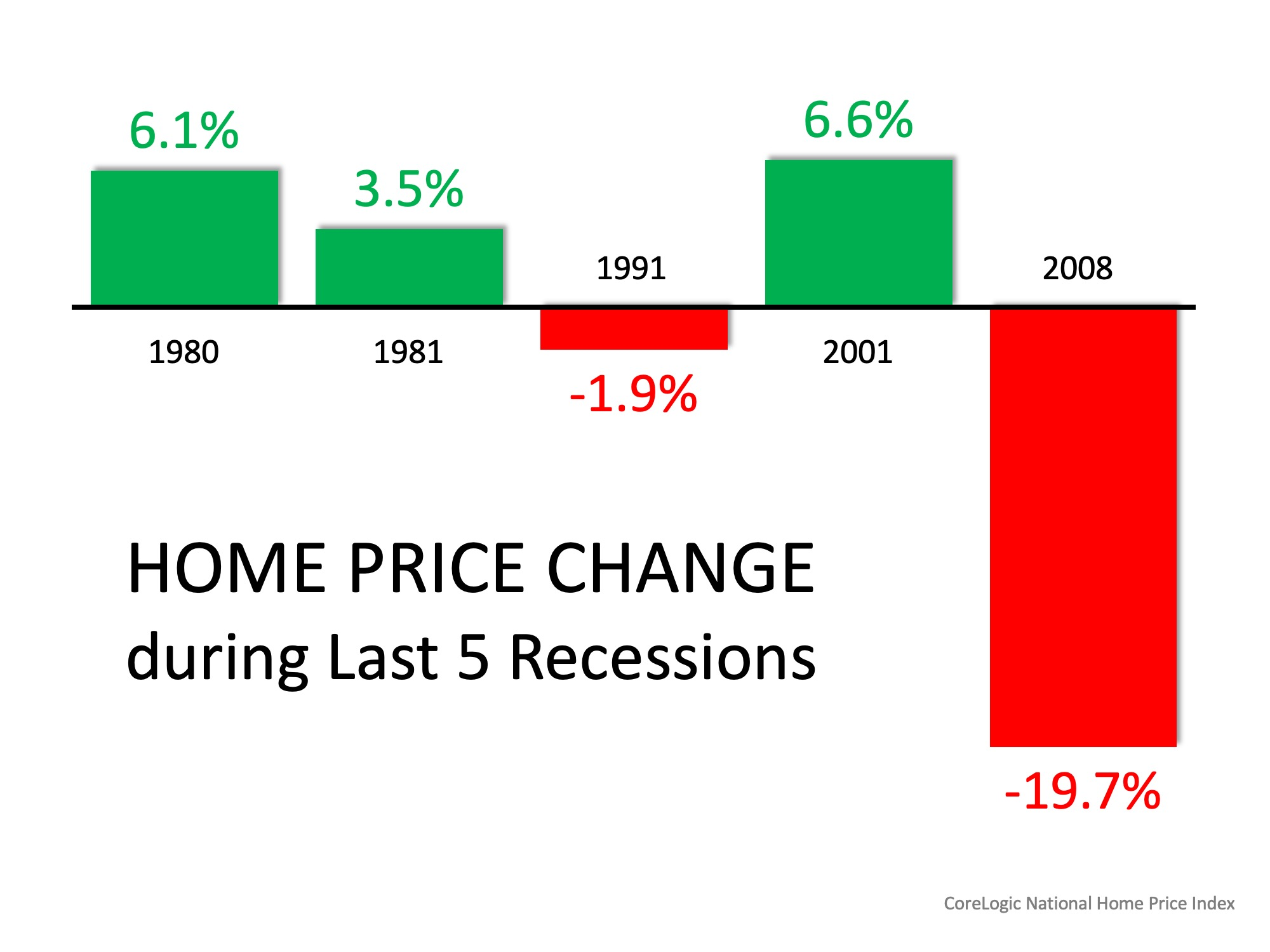 Homebuyers Shouldn't Worry About 2008 All Over Again | Bridge Builders