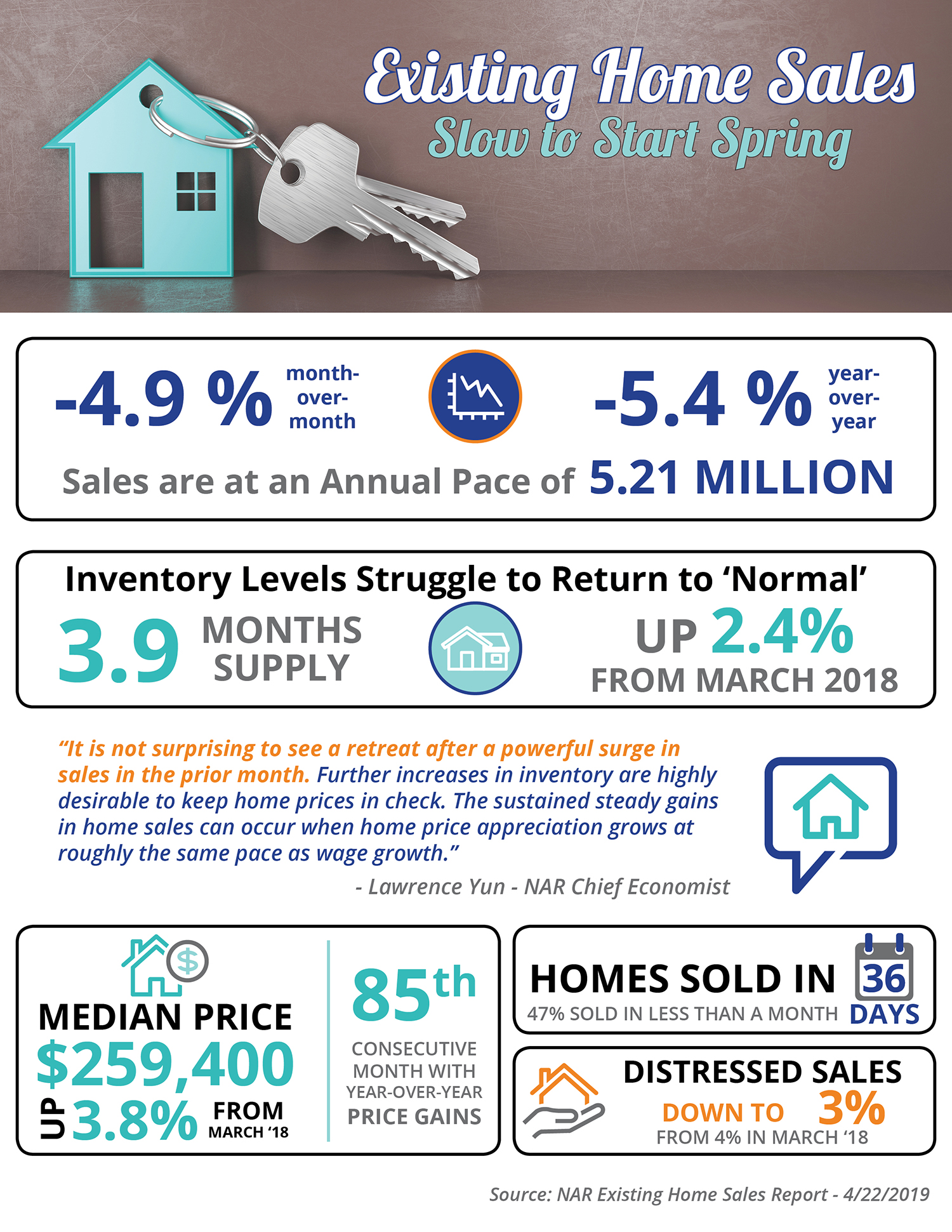 Existing Home Sales Slow to Start Spring [INFOGRAPHIC] | Bridge Builders