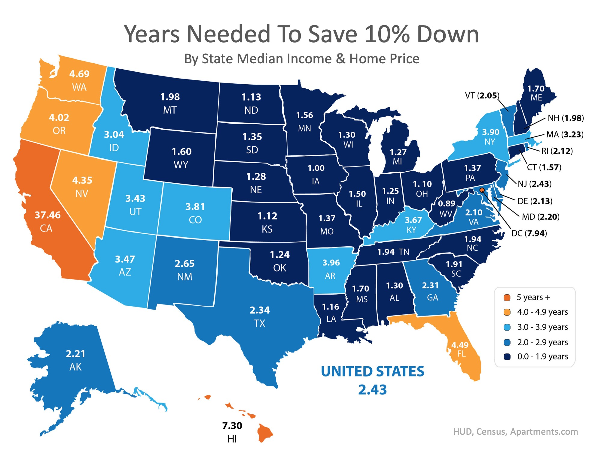 How Quickly Can You Save Your Down Payment? | Bridge Builders