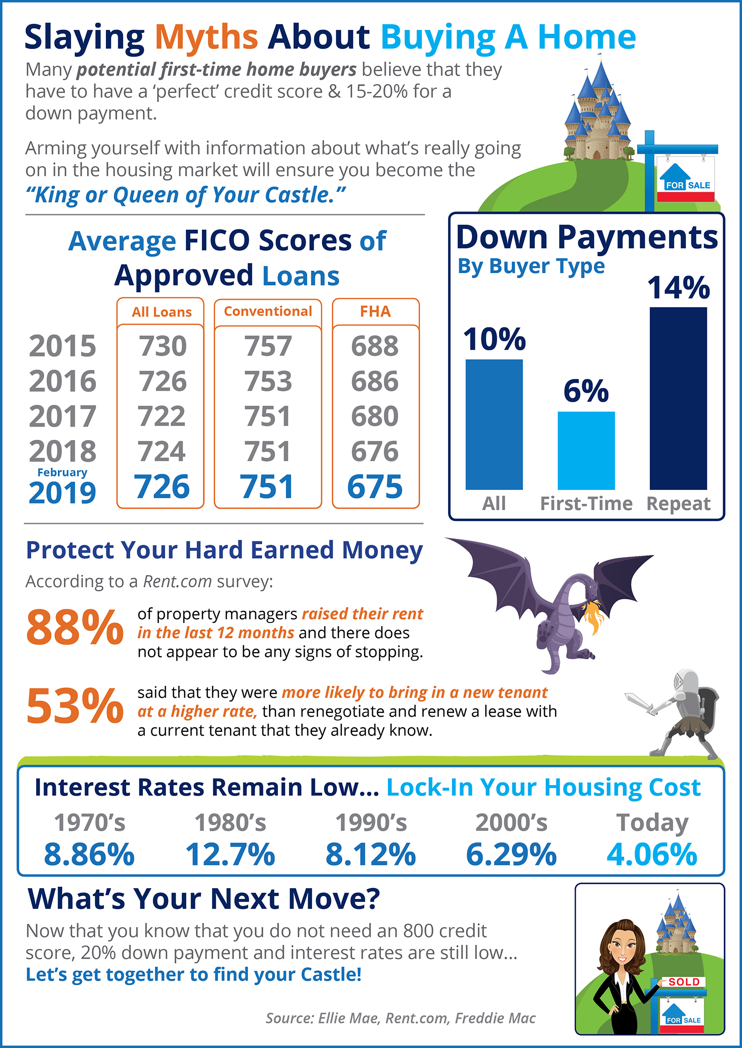 Slaying the Largest Homebuying Myths Today [INFOGRAPHIC] | Bridge Builders
