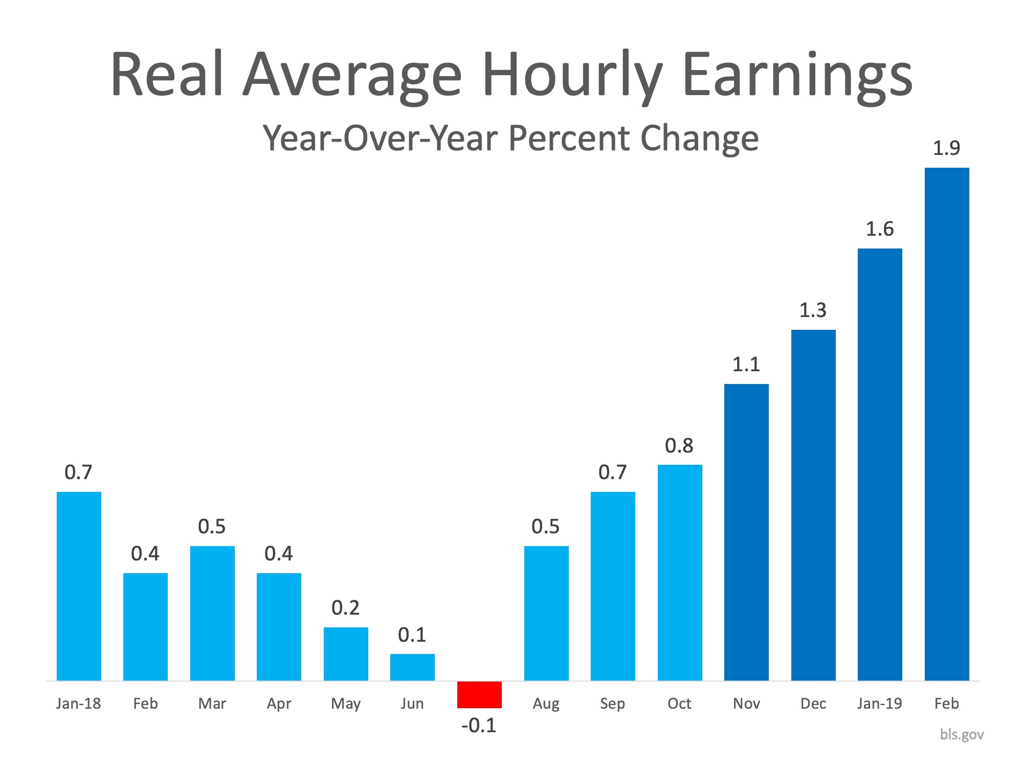3 Graphs that Show What You Need to Know About Today's Real Estate Market | Bridge Builders