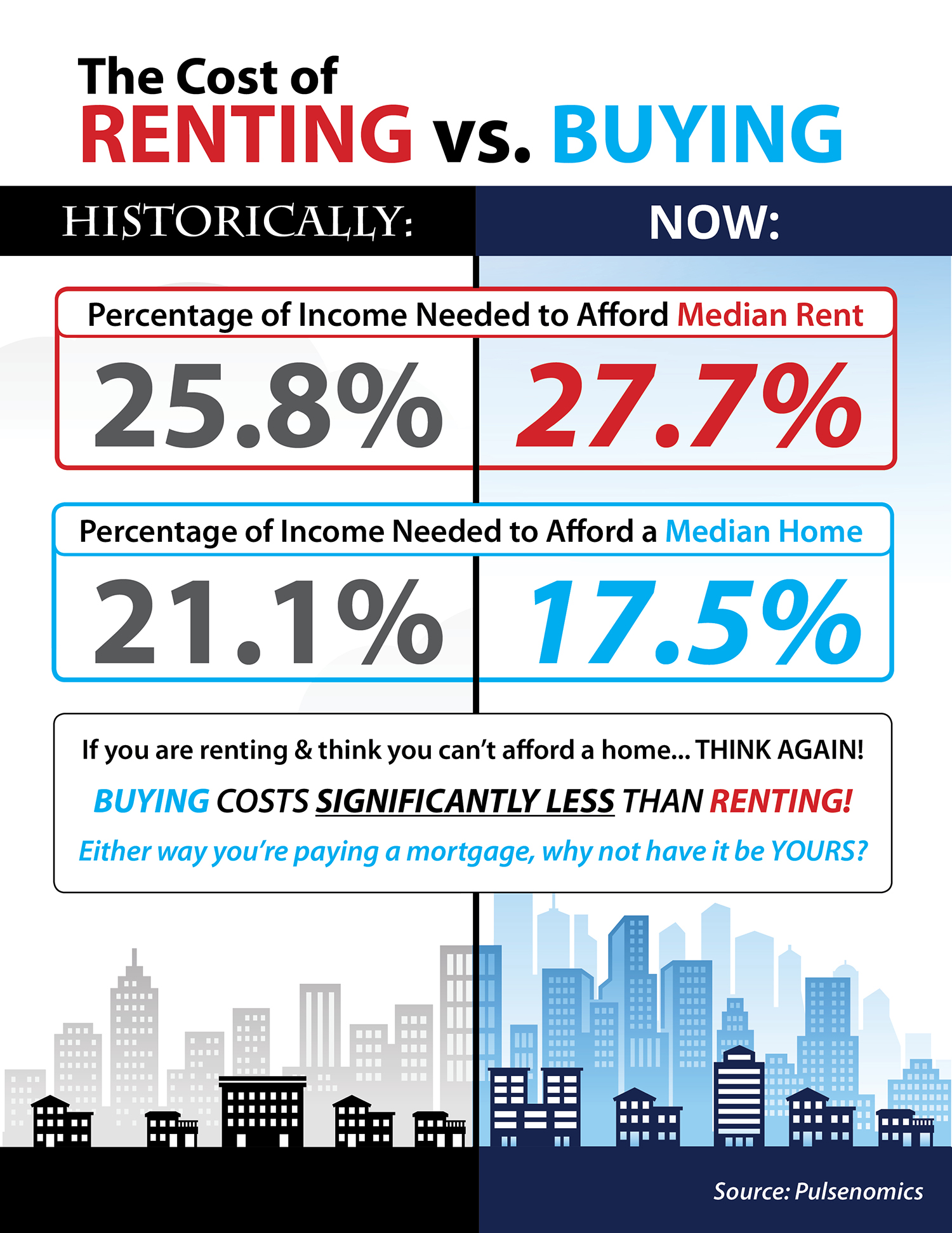 The Cost of Renting vs. Buying This Spring [INFOGRAPHIC] | Bridge Builders