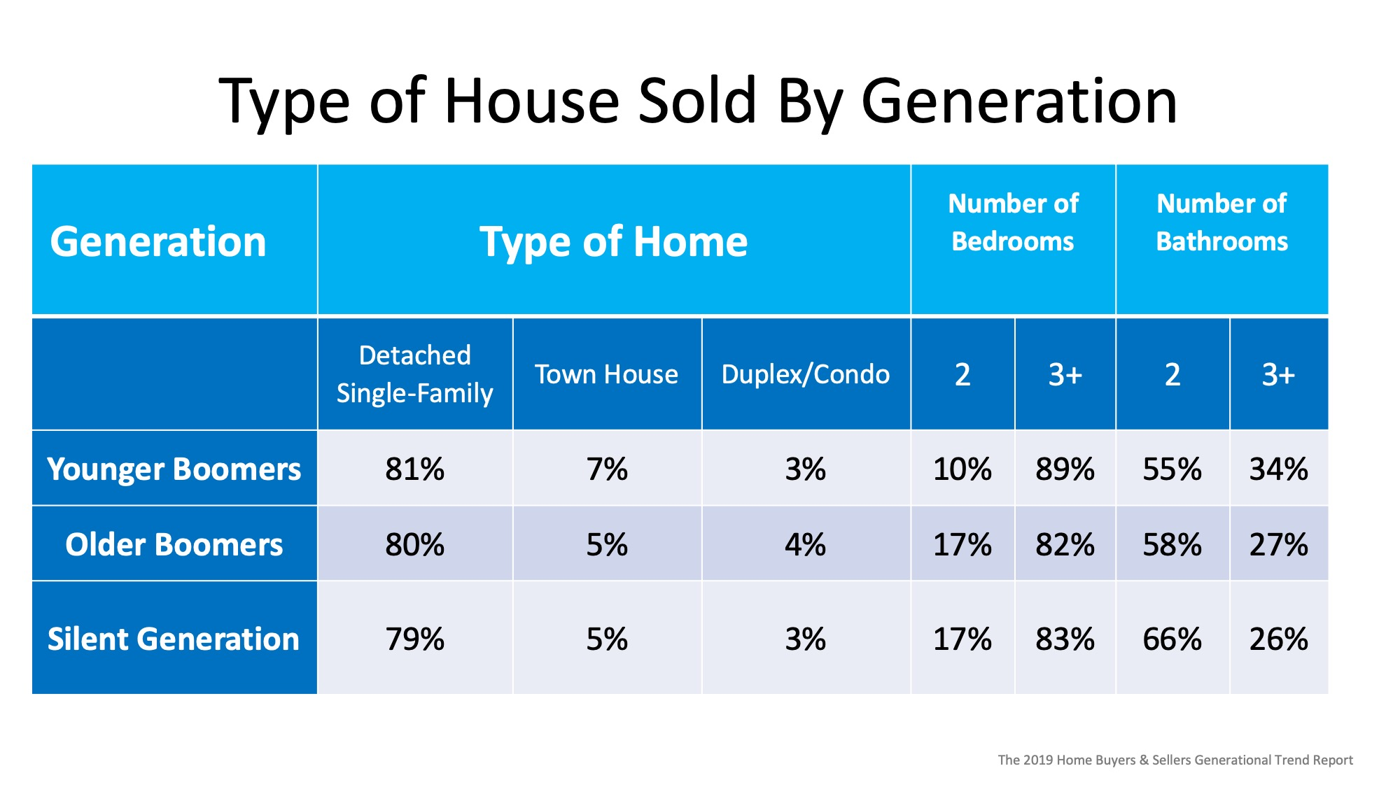 Are Older Generations Really Not Selling their Homes? | Bridge Builders