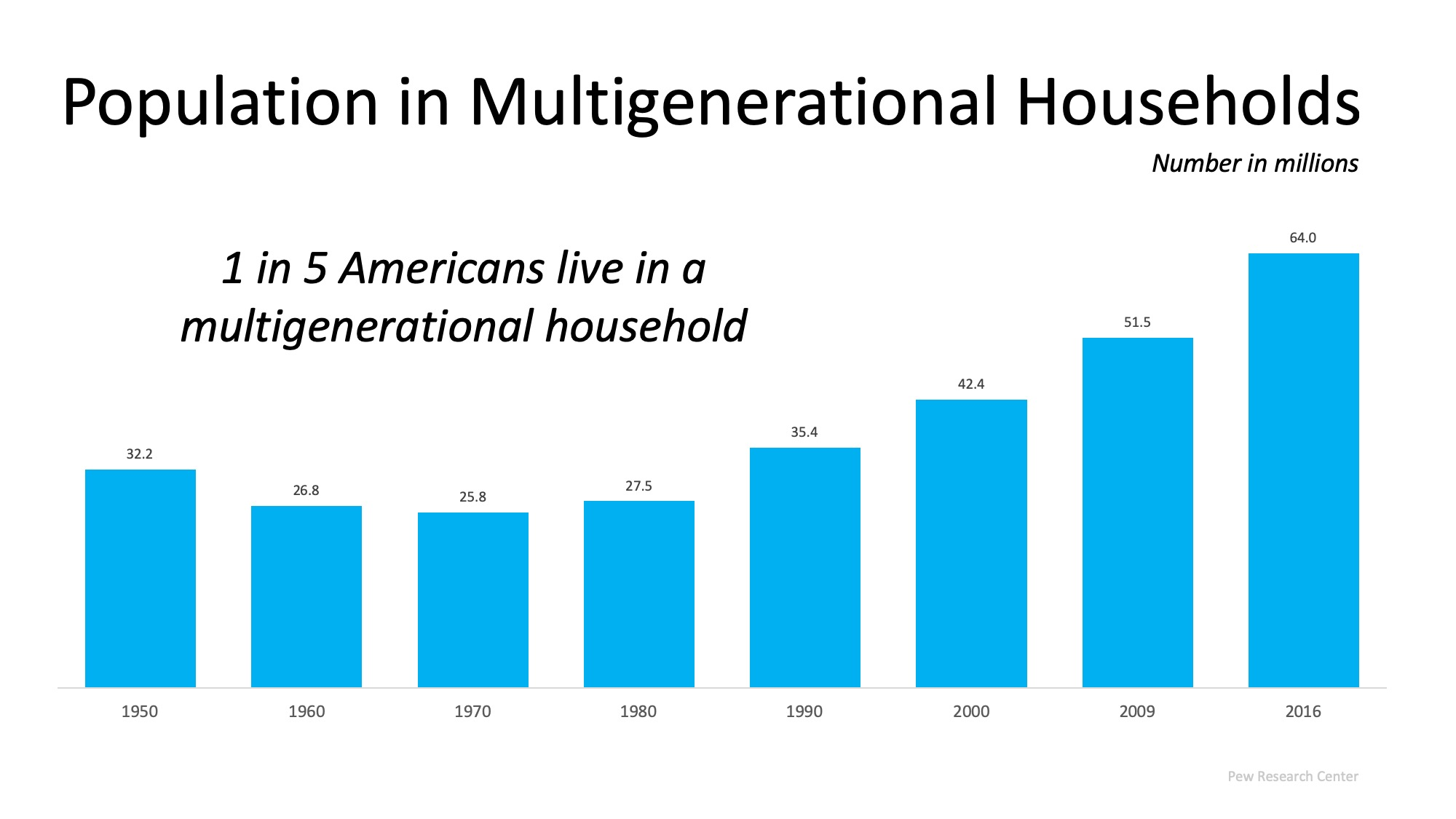 Multigenerational Homes Are on the Rise | Bridge Builders