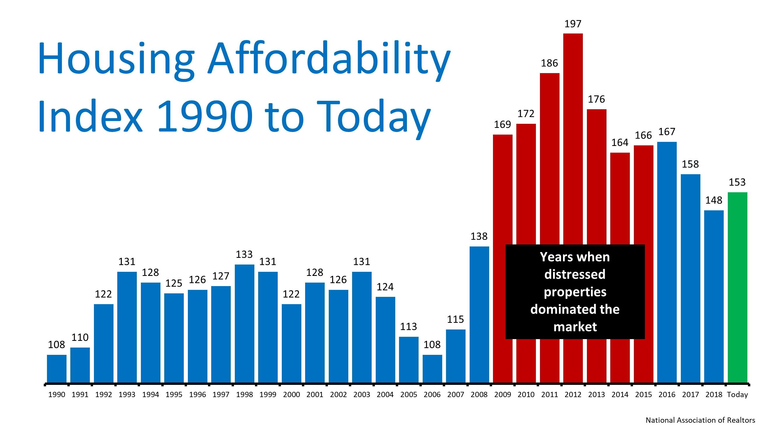 The Ultimate Truth about Housing Affordability | Bridge Builders