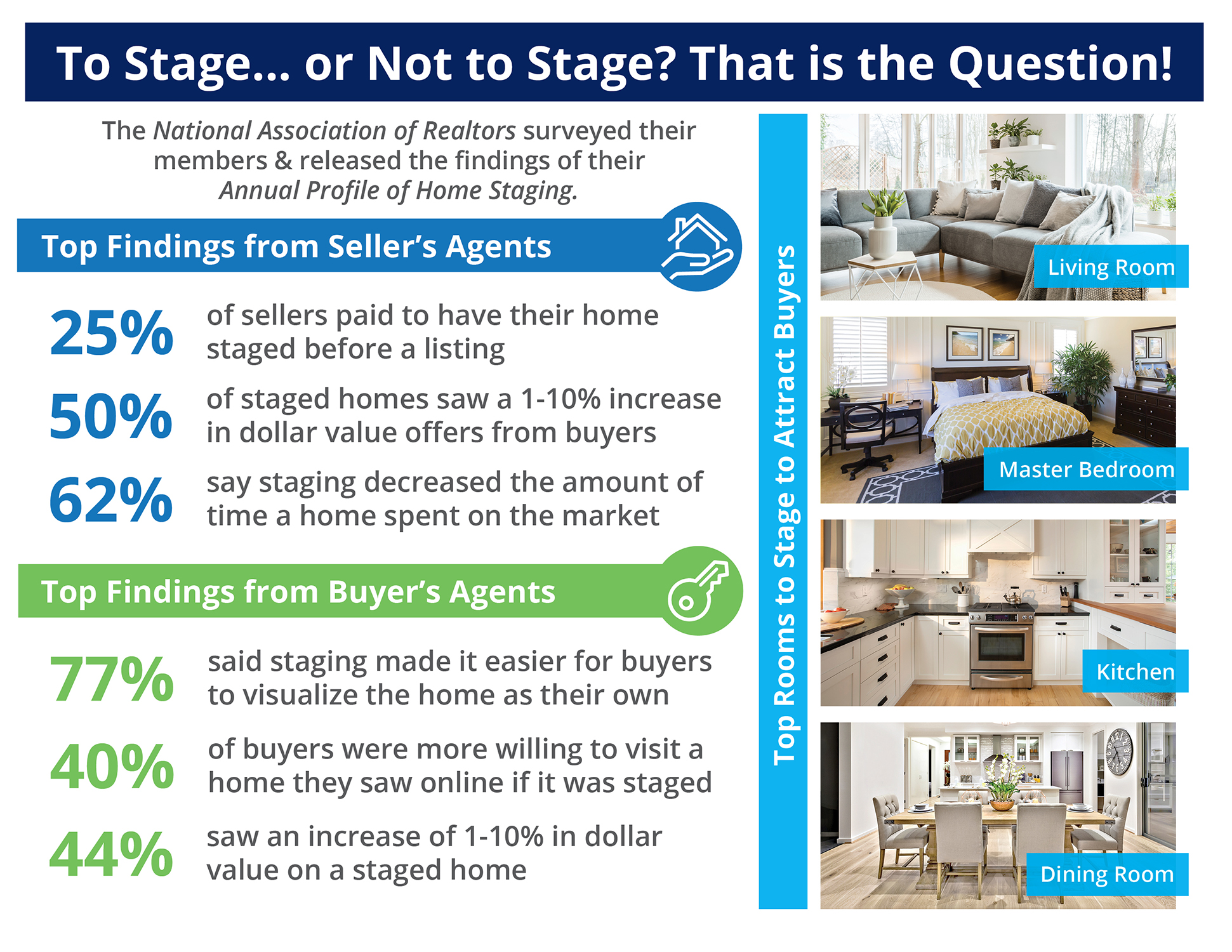 The Impact Staging Your Home Has On Your Sale Price [INFOGRAPHIC] | Bridge Builders