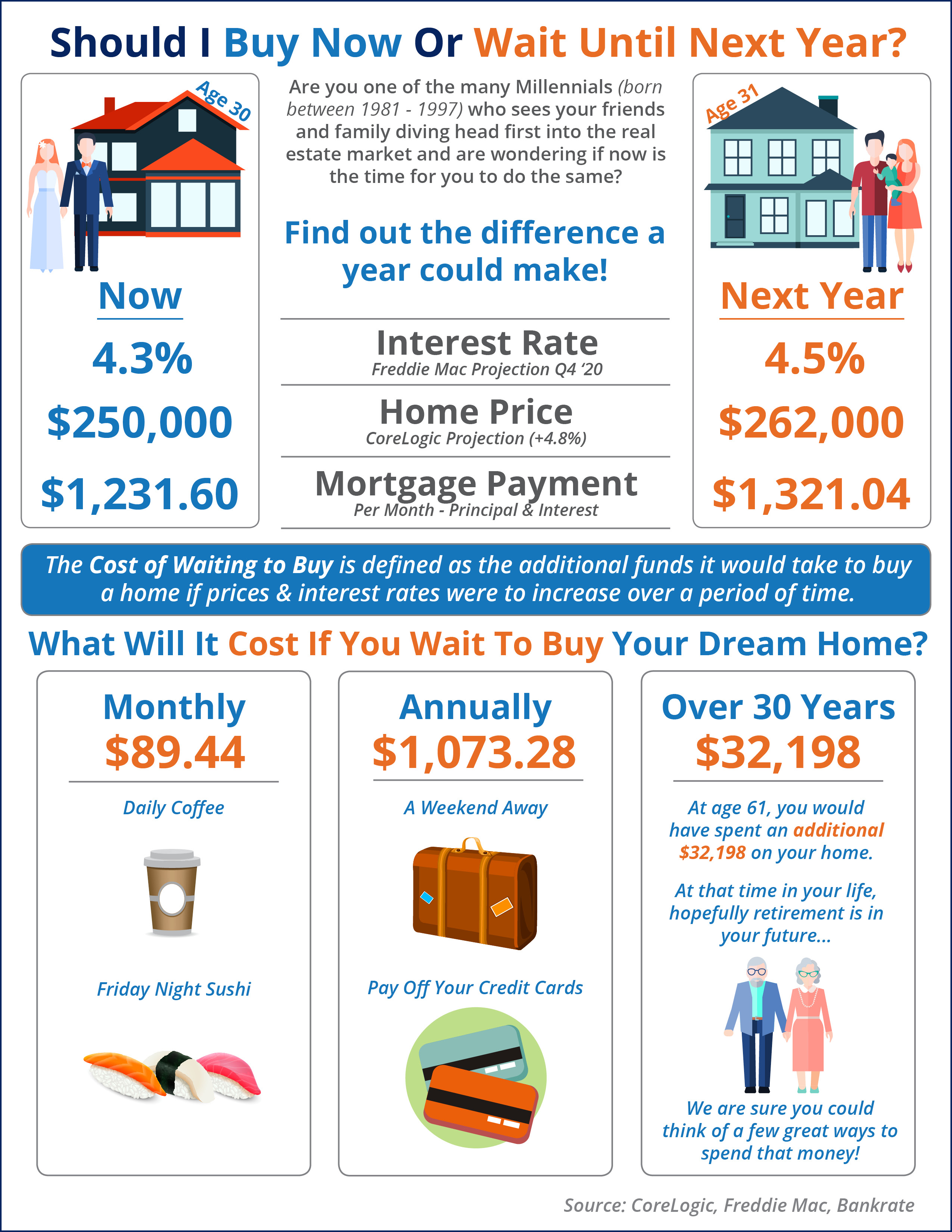 What is the Cost of Waiting Until Next Year to Buy? [INFOGRAPHIC] | Bridge Builders