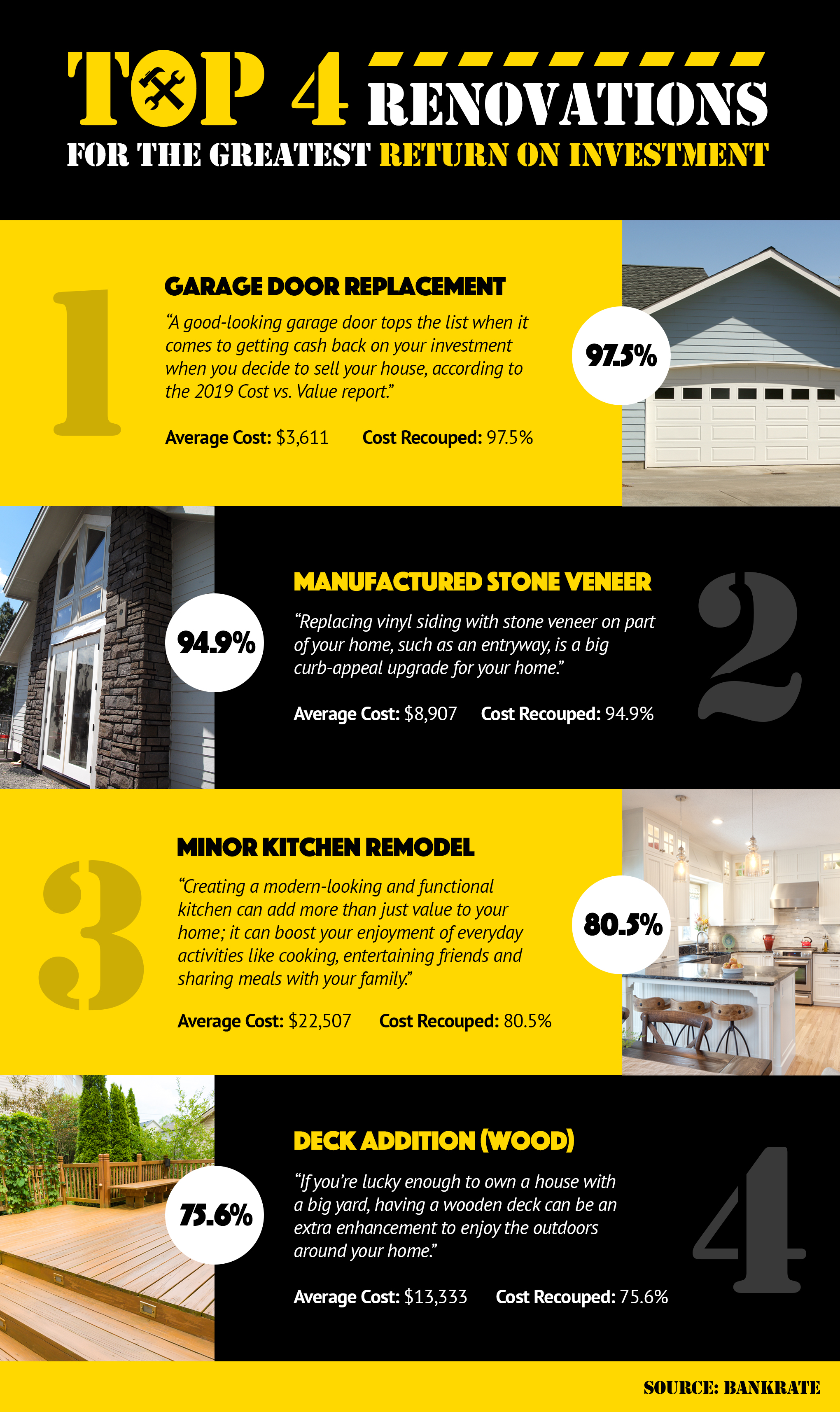 Top 4 Renovations for the Greatest Return on Investment! [INFOGRAPHIC] | Bridge Builders