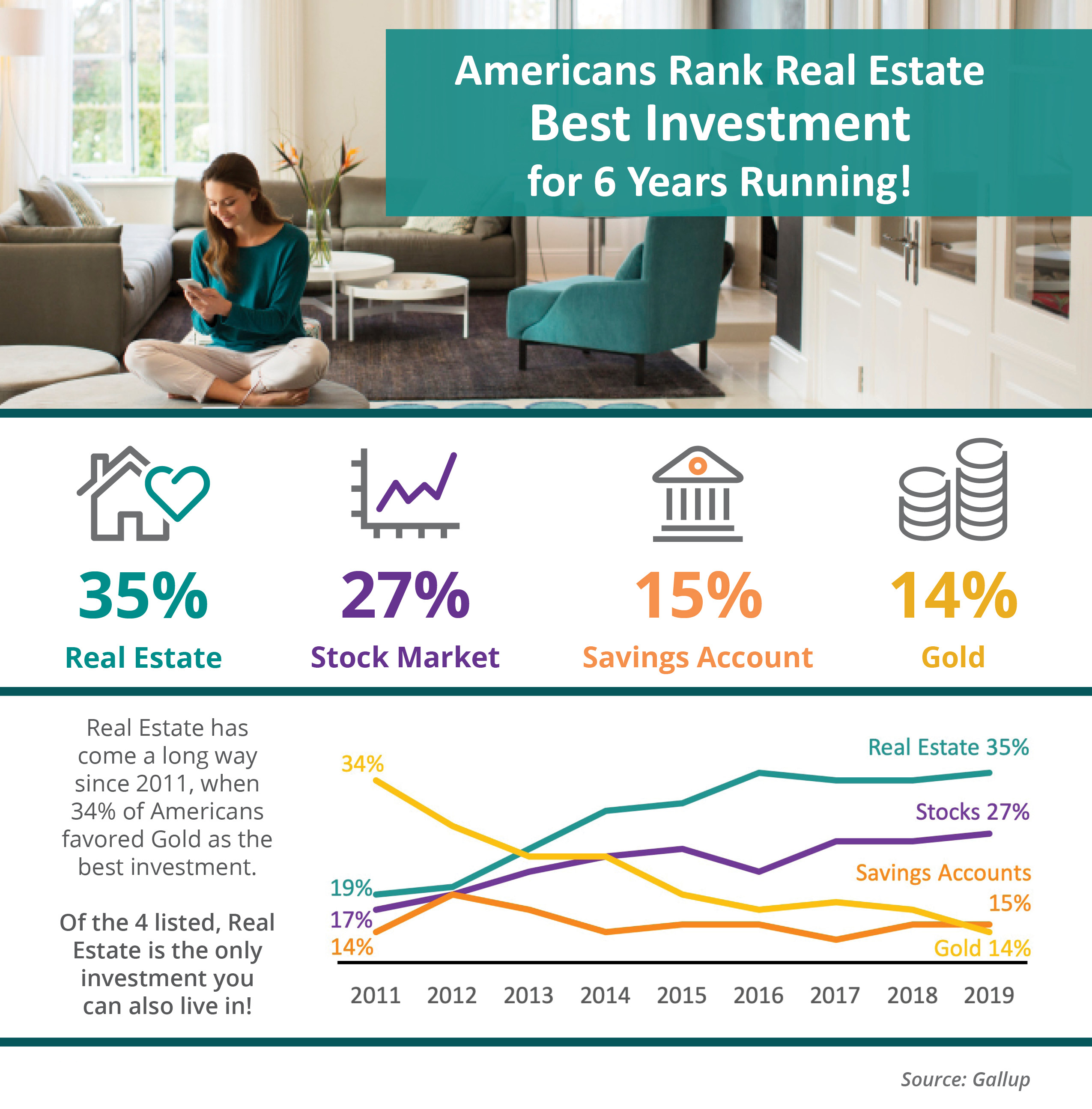 Americans Rank Real Estate Best Investment For 6 Years Running! [INFOGRAPHIC] | Bridge Builders