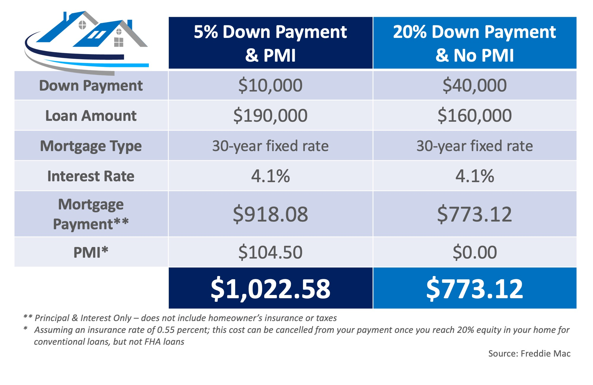 What You Need to Know About Private Mortgage Insurance (PMI) | Bridge Builders