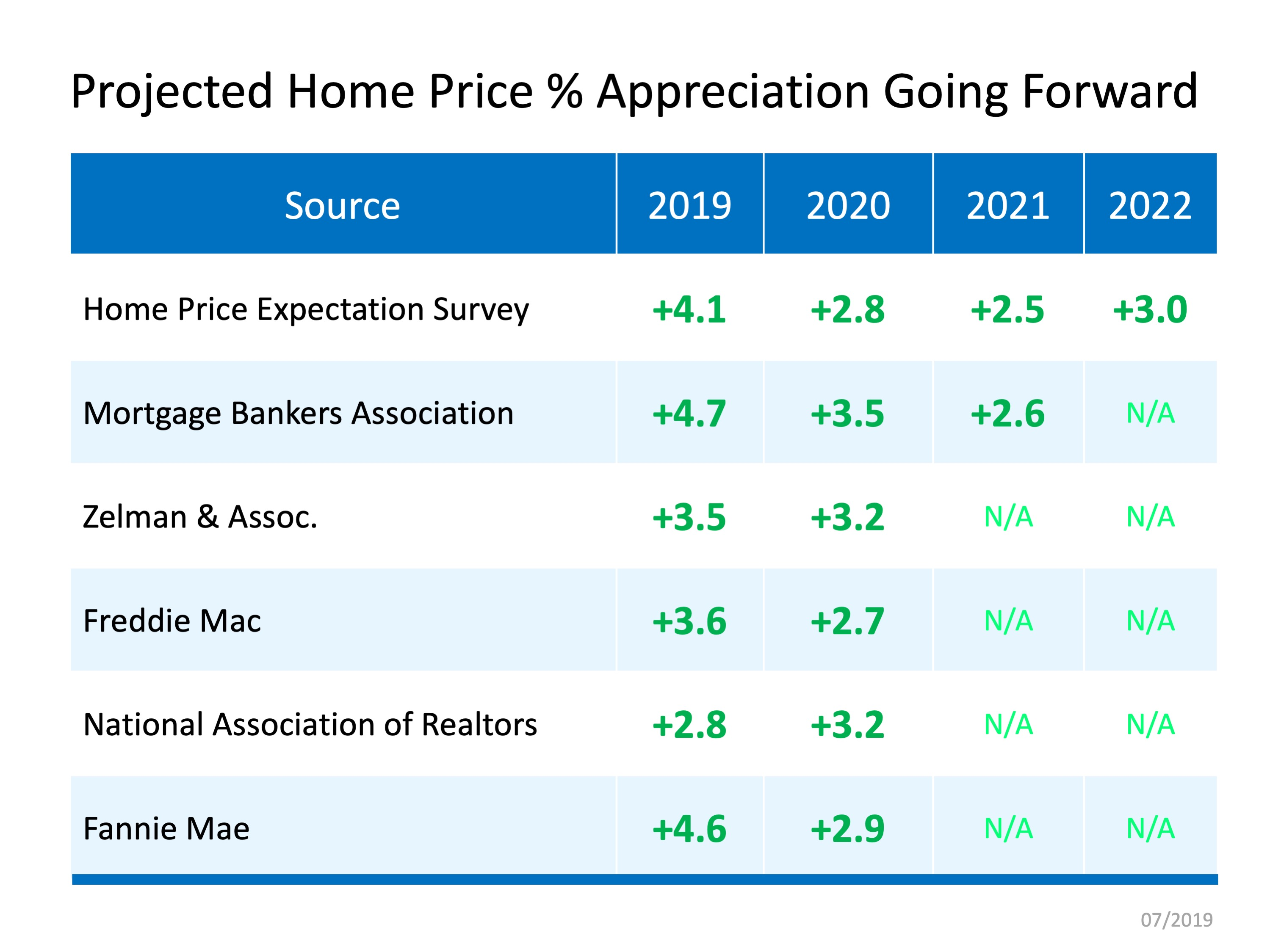 Home Price Appreciation Forecast | Bridge Builders
