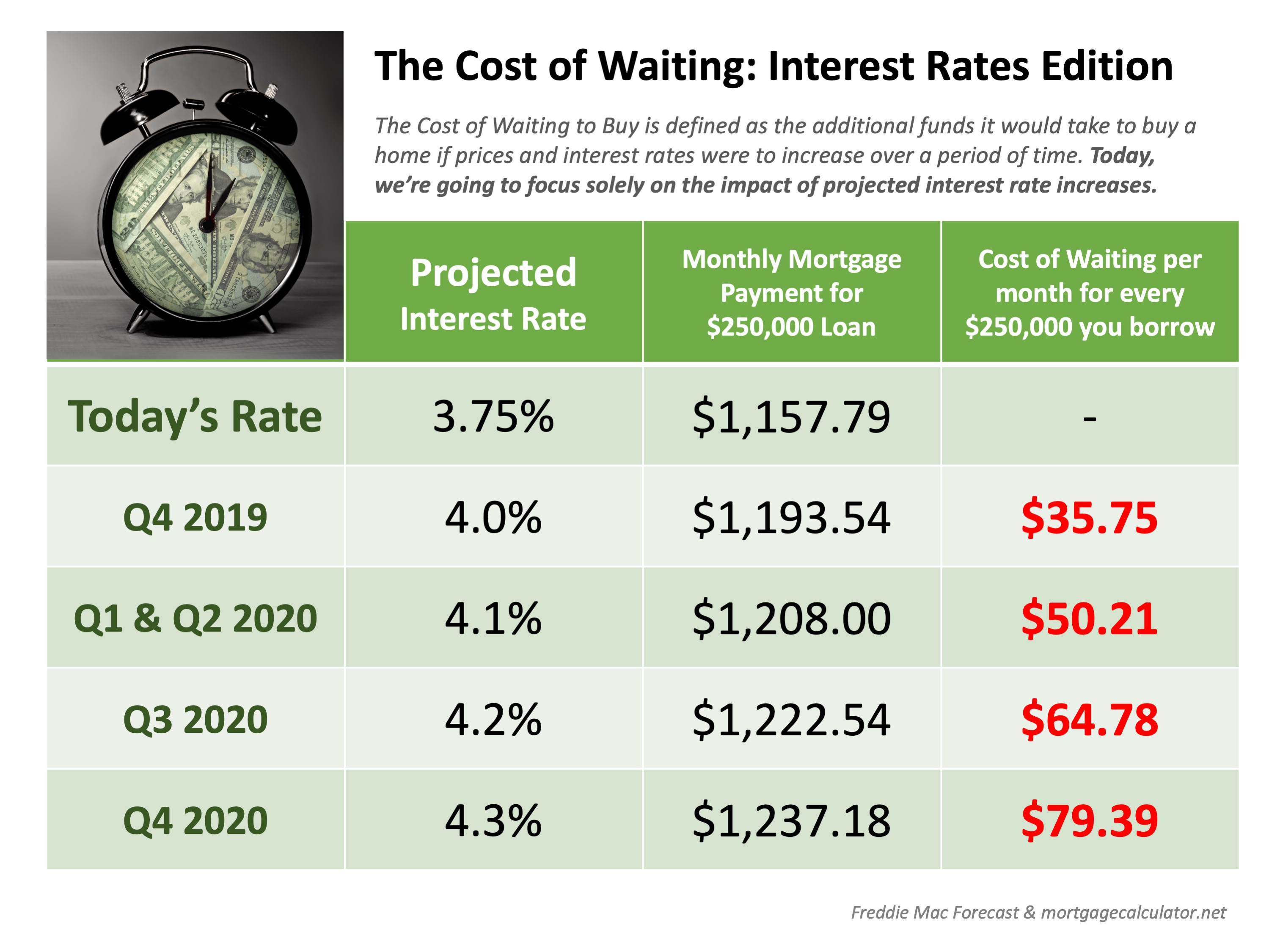 The Cost of Waiting: Interest Rates Edition [INFOGRAPHIC] | Bridge Builders