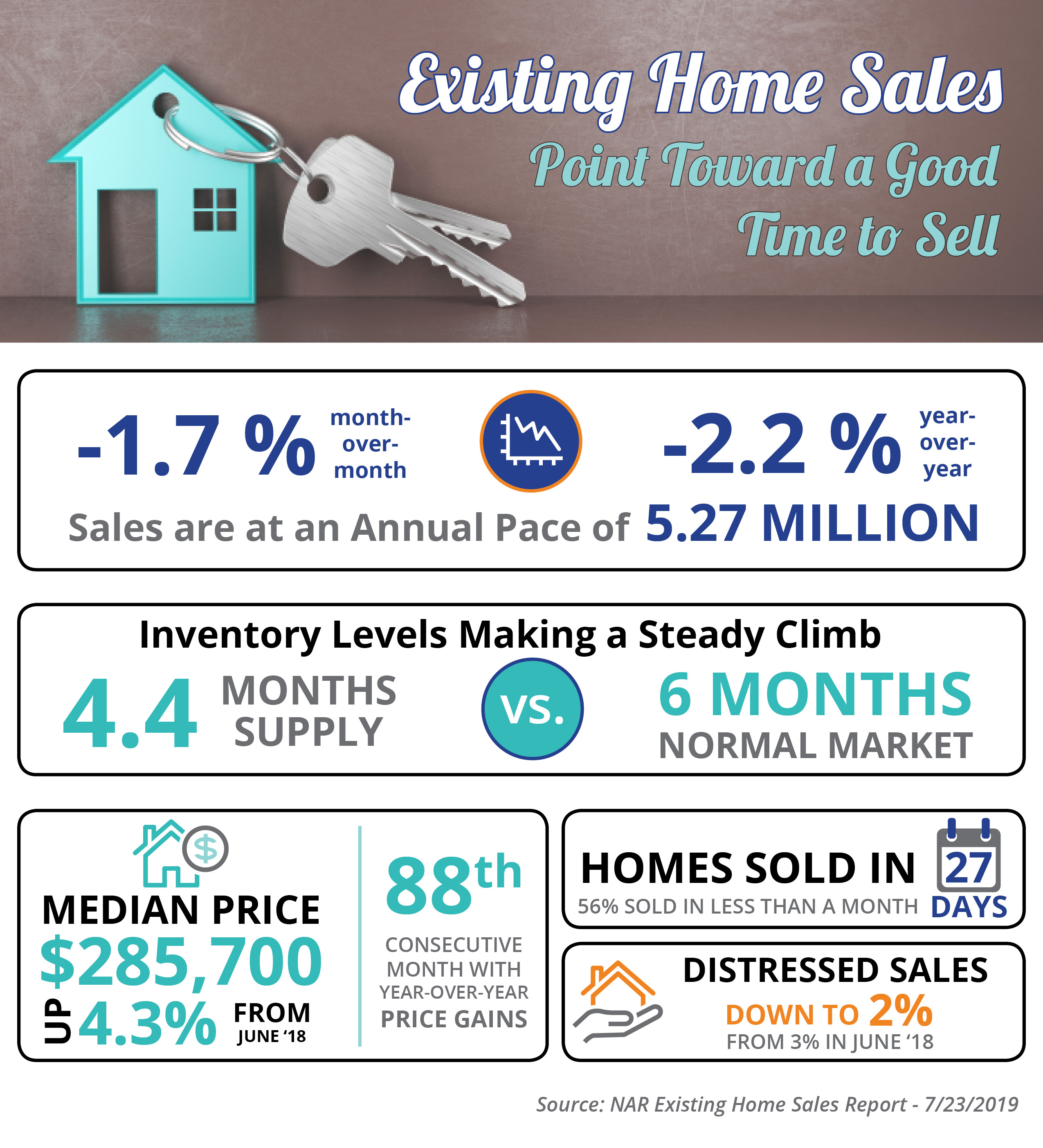Existing Home Sales Point Toward a Good Time to Sell [INFOGRAPHIC]   Bridge Builders