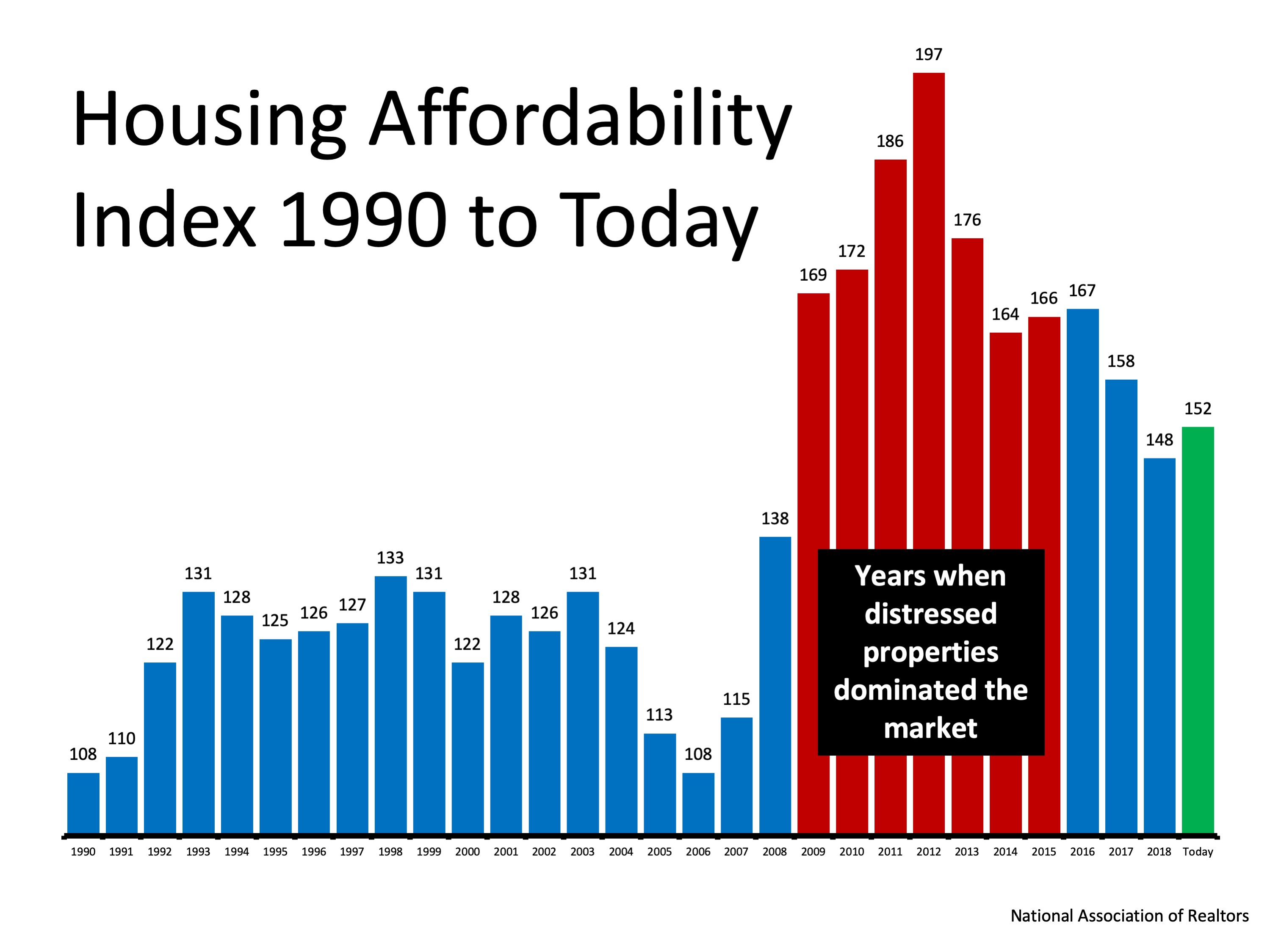 Busting the Myth About a Housing Affordability Crisis | Bridge Builders